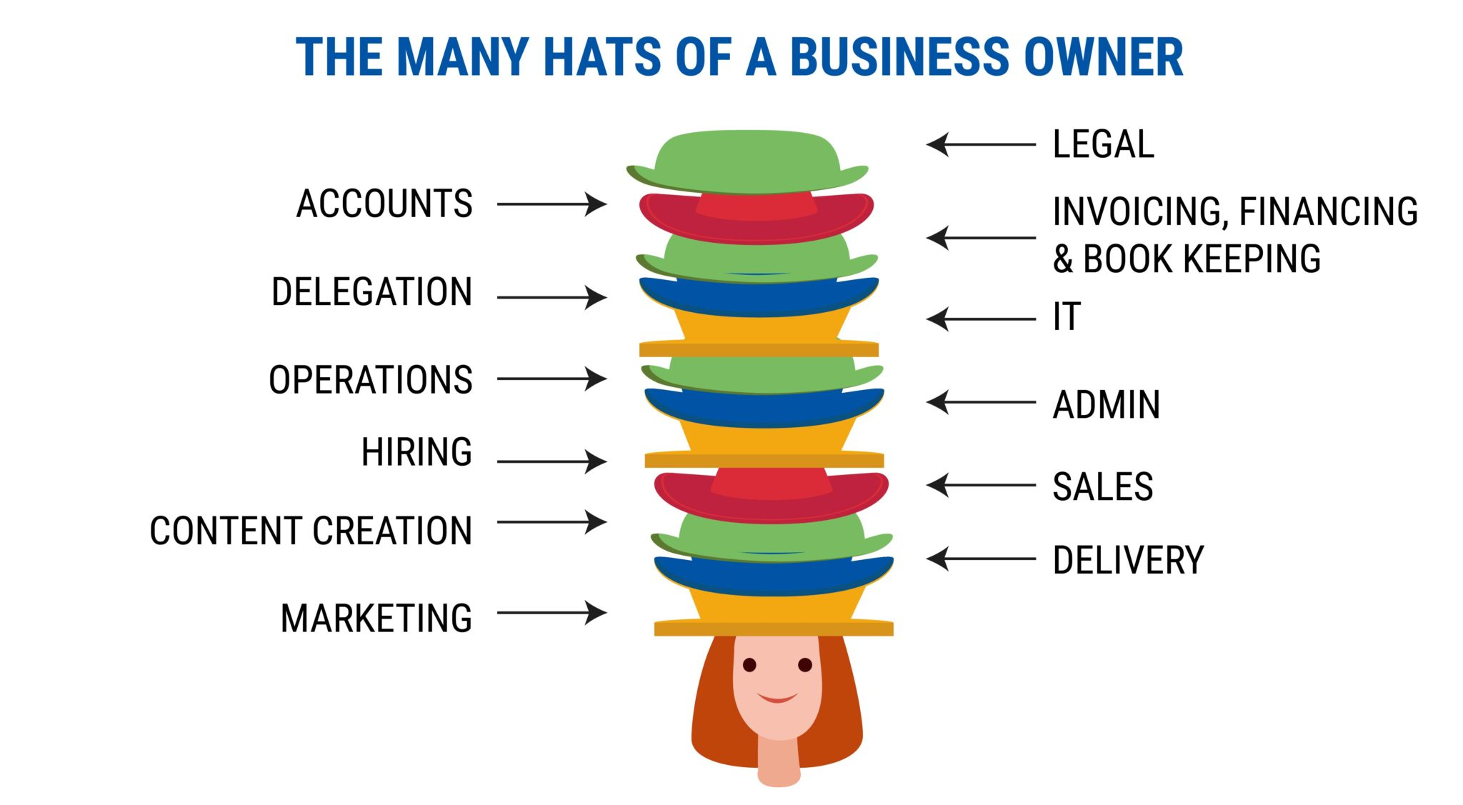 THE MANY HATS OF A BUSINESS OWNER, Starting a Coaching Business While Working Full Time
