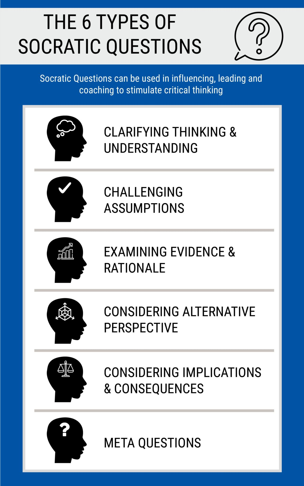 THE 6 TYPES OF SOCRATIC QUESTIONS