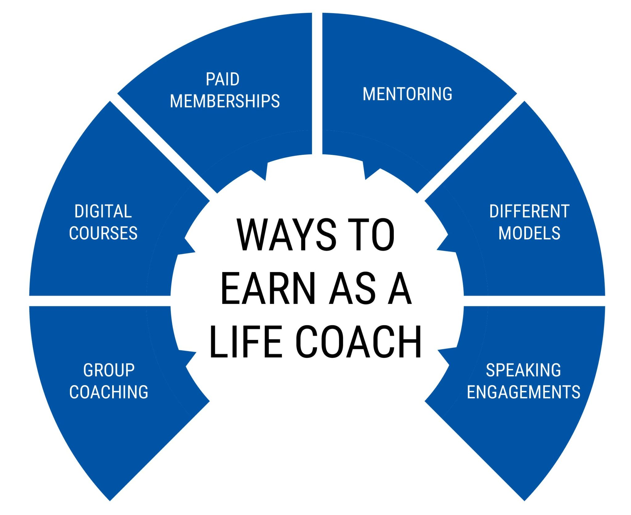 WAYS TO EARN AS A LIFE COACH