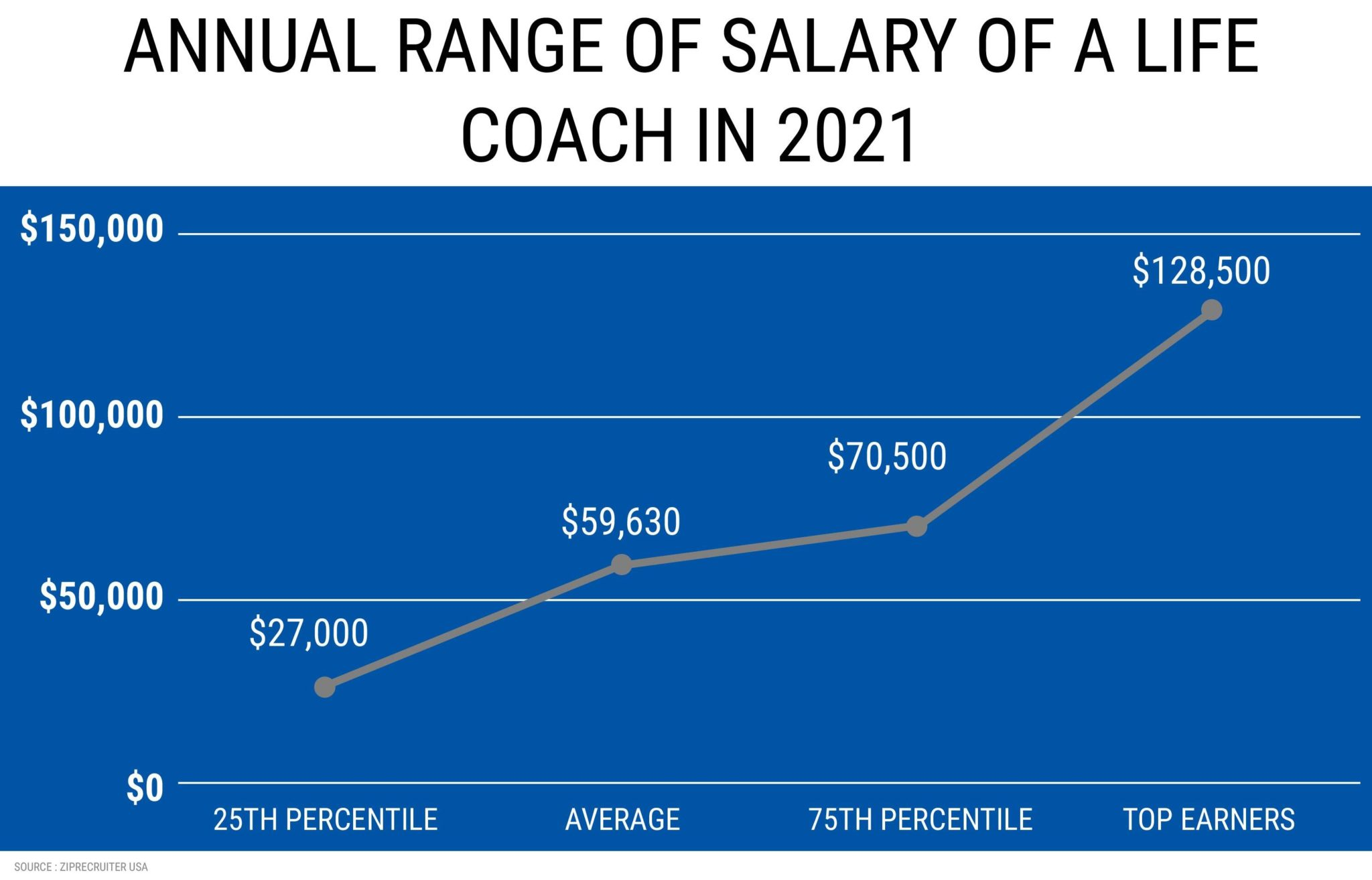 ANNUAL RANGE OF SALARY OF A LIFE COACH IN 2021