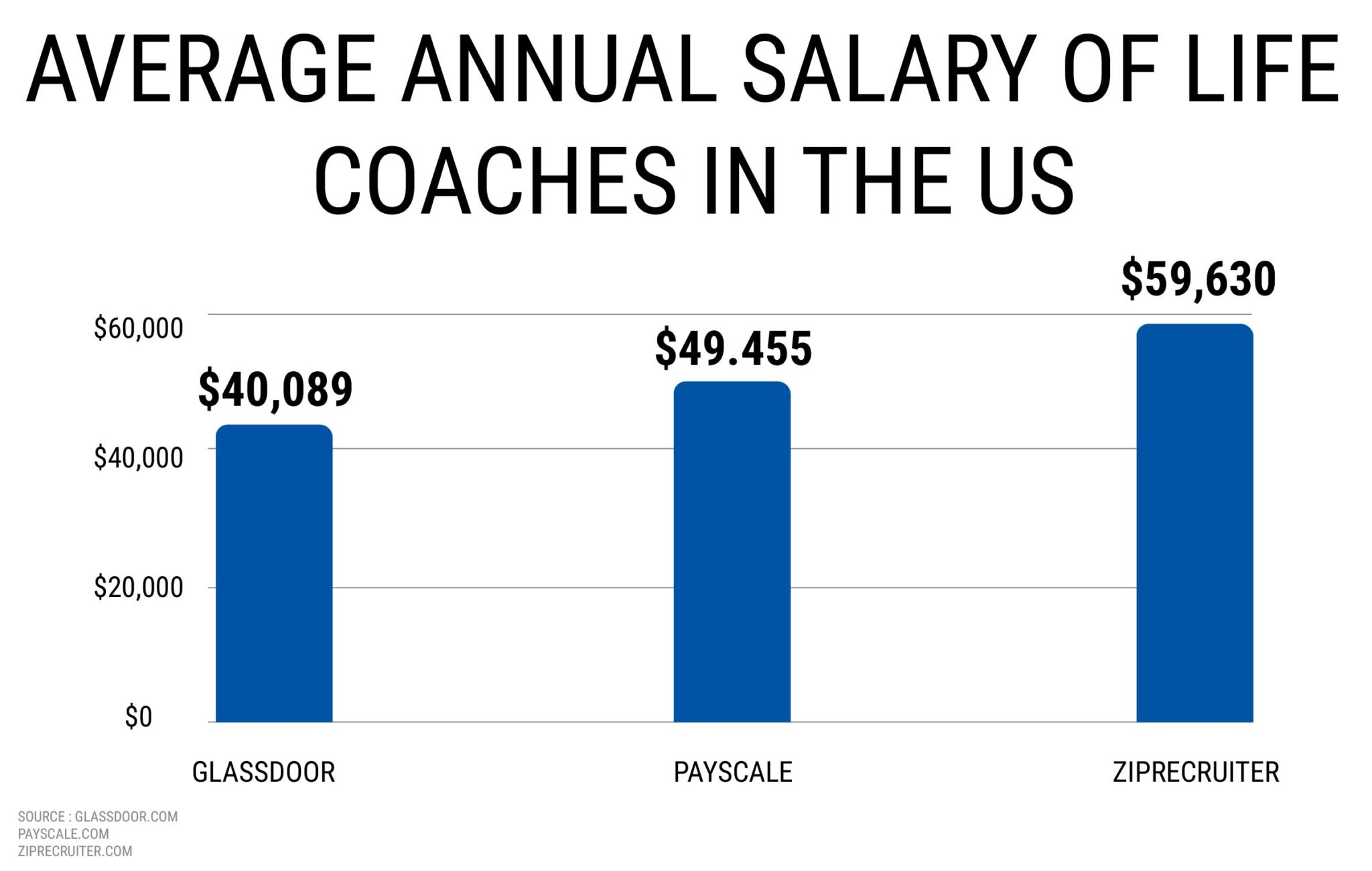AVERAGE ANNUAL SALARY OF LIFE COACHES IN THE US