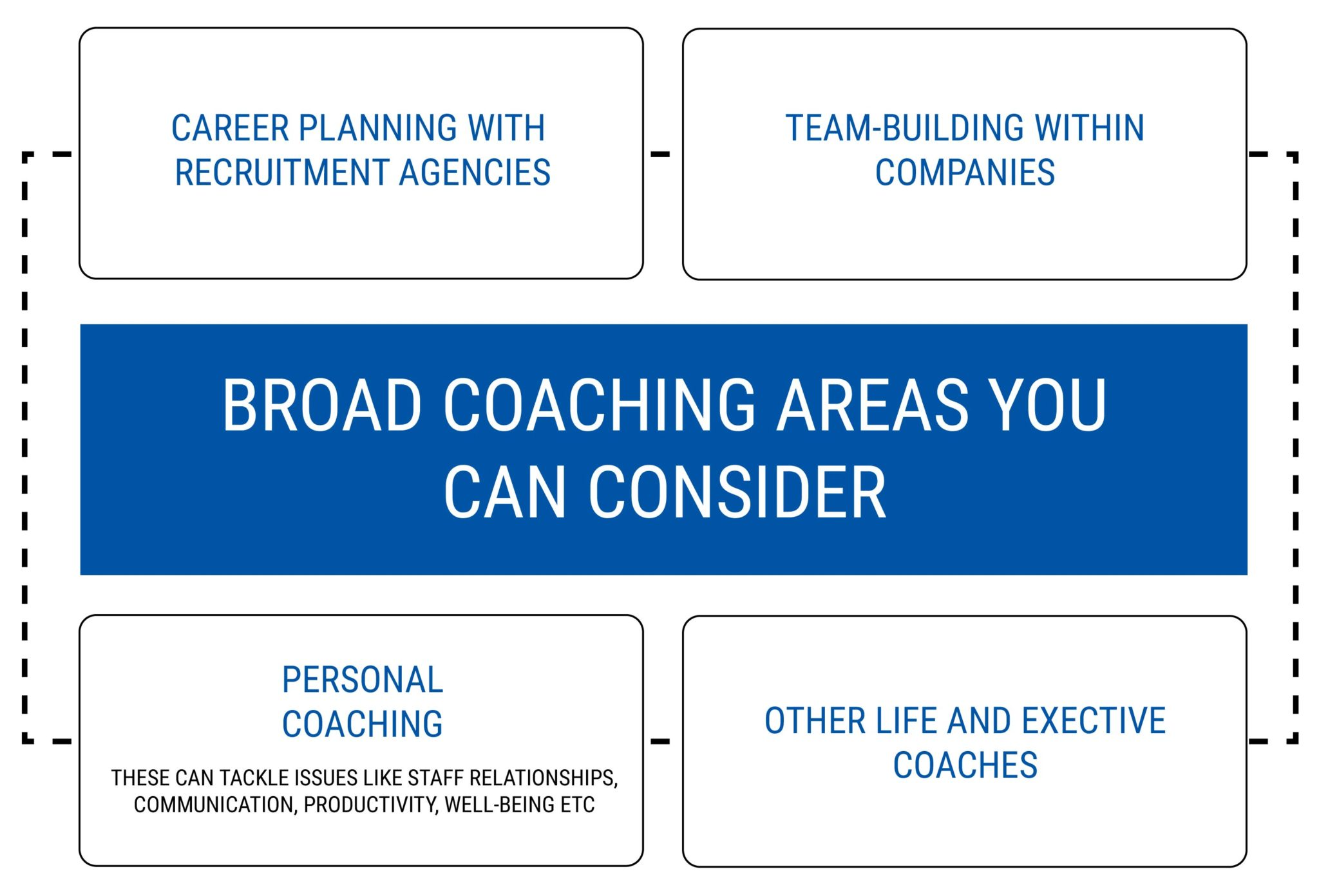 BROAD COACHING AREAS YOU CAN CONSIDER