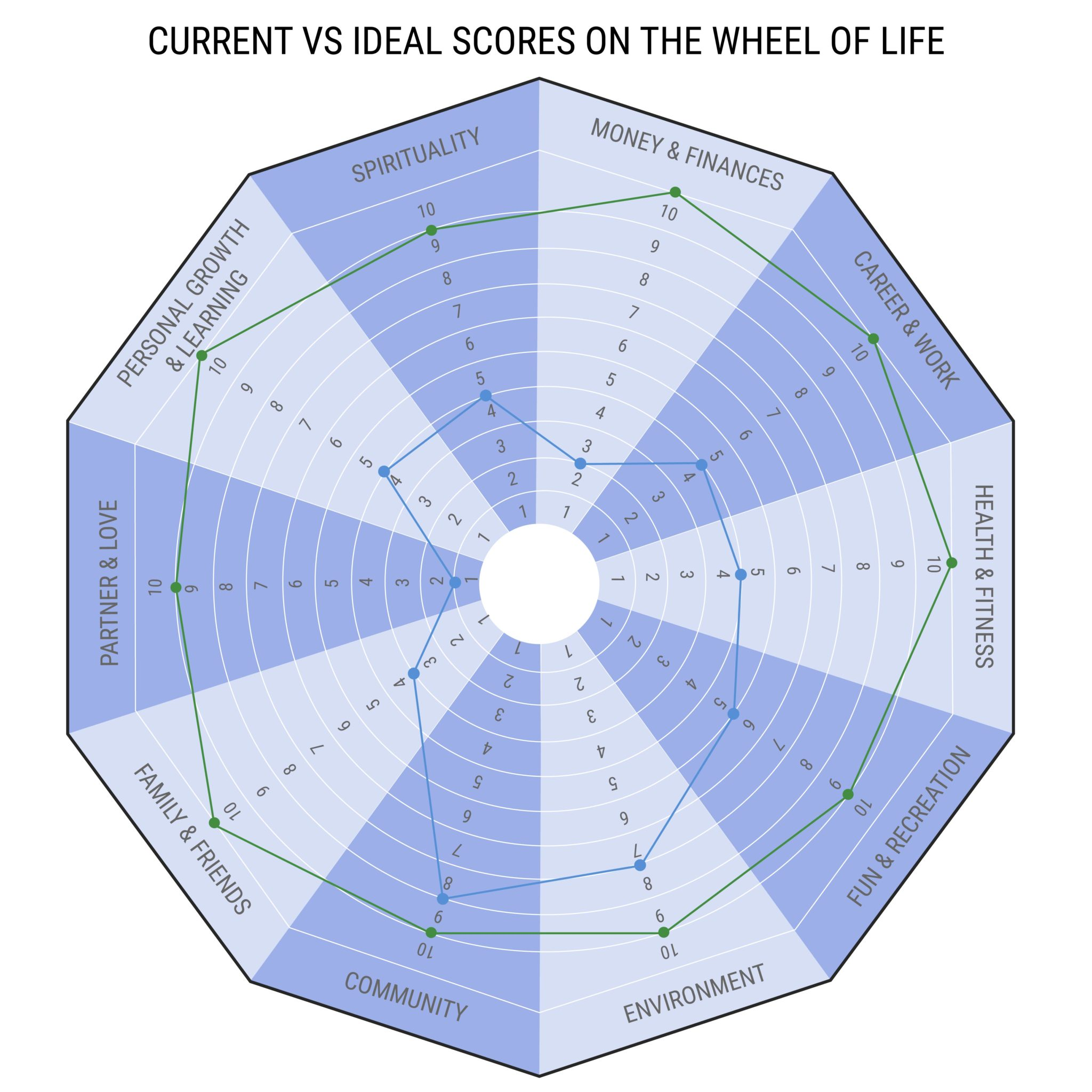 CURRENT VS IDEAL SCORES ON THE WHEEL OF LIFE