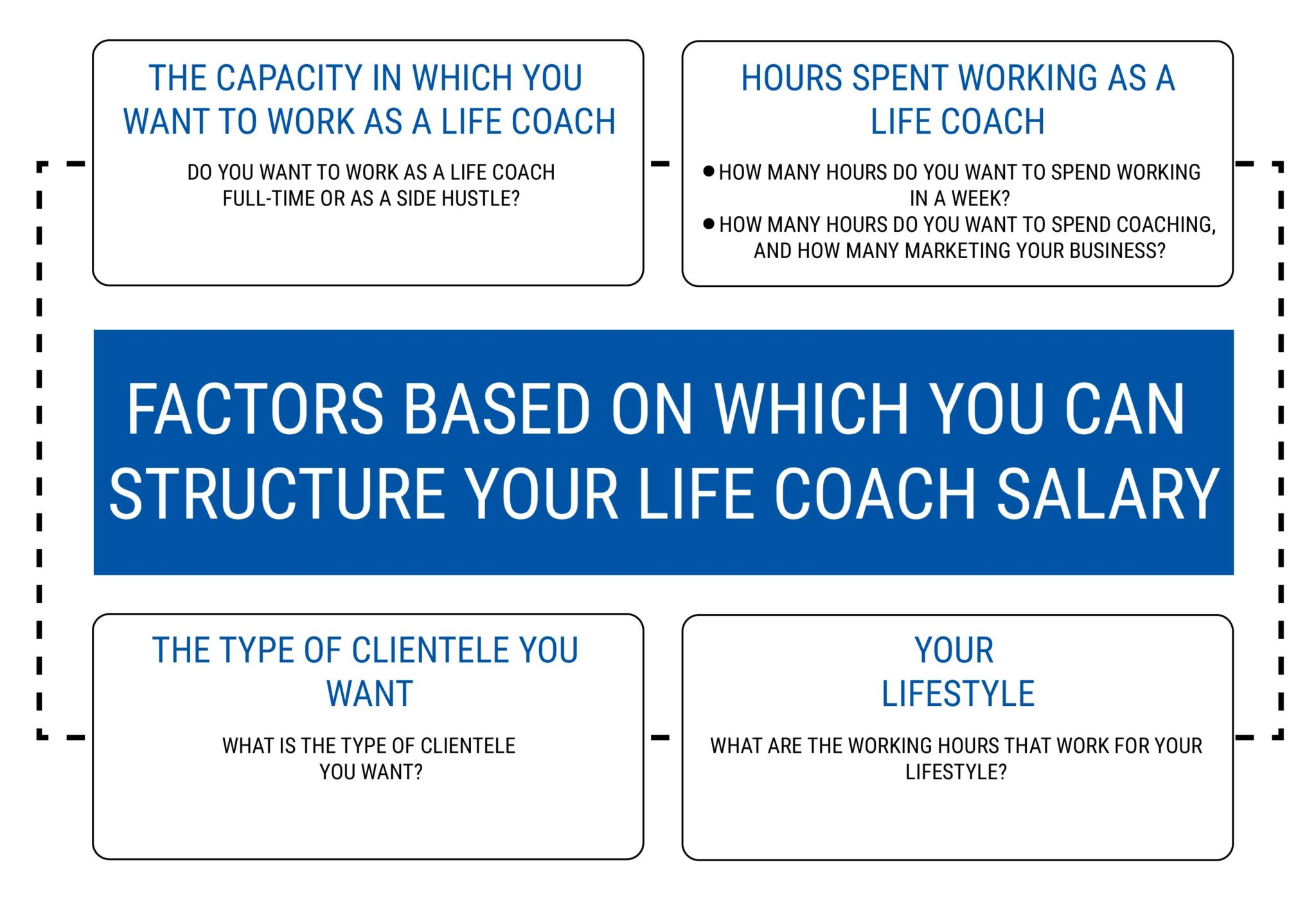 FACTORS BASED ON WHICH YOU CAN STRUCTURE YOUR LIFE COACH SALARY