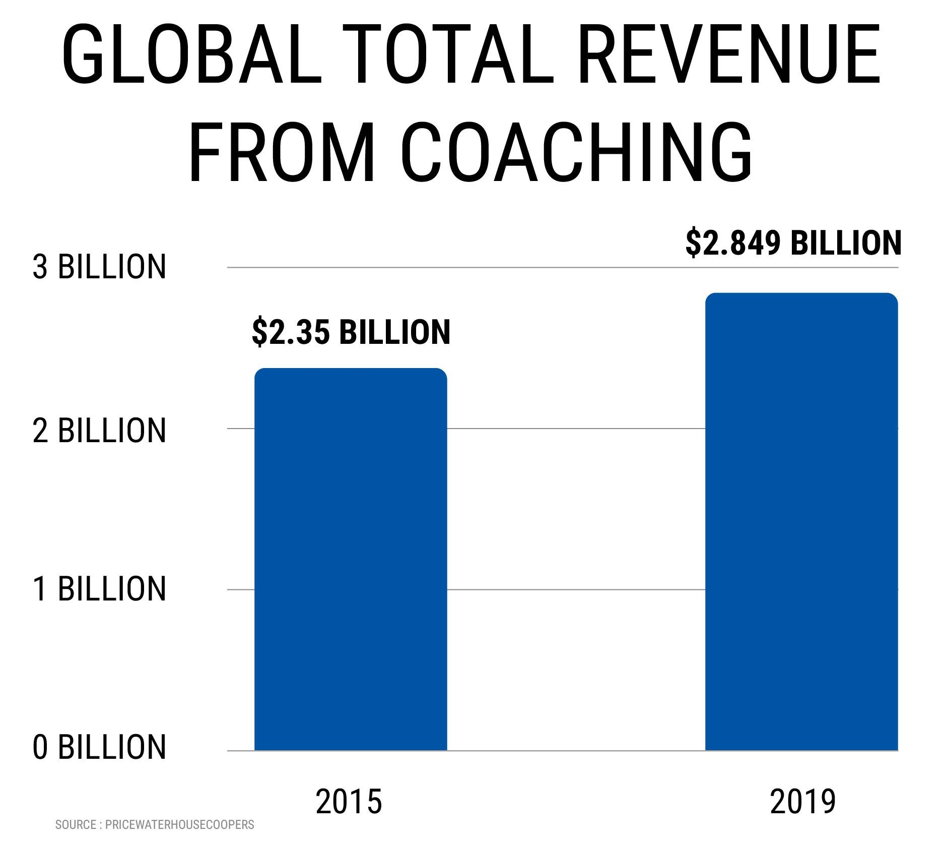 GLOBAL TOTAL REVENUE FROM COACHING