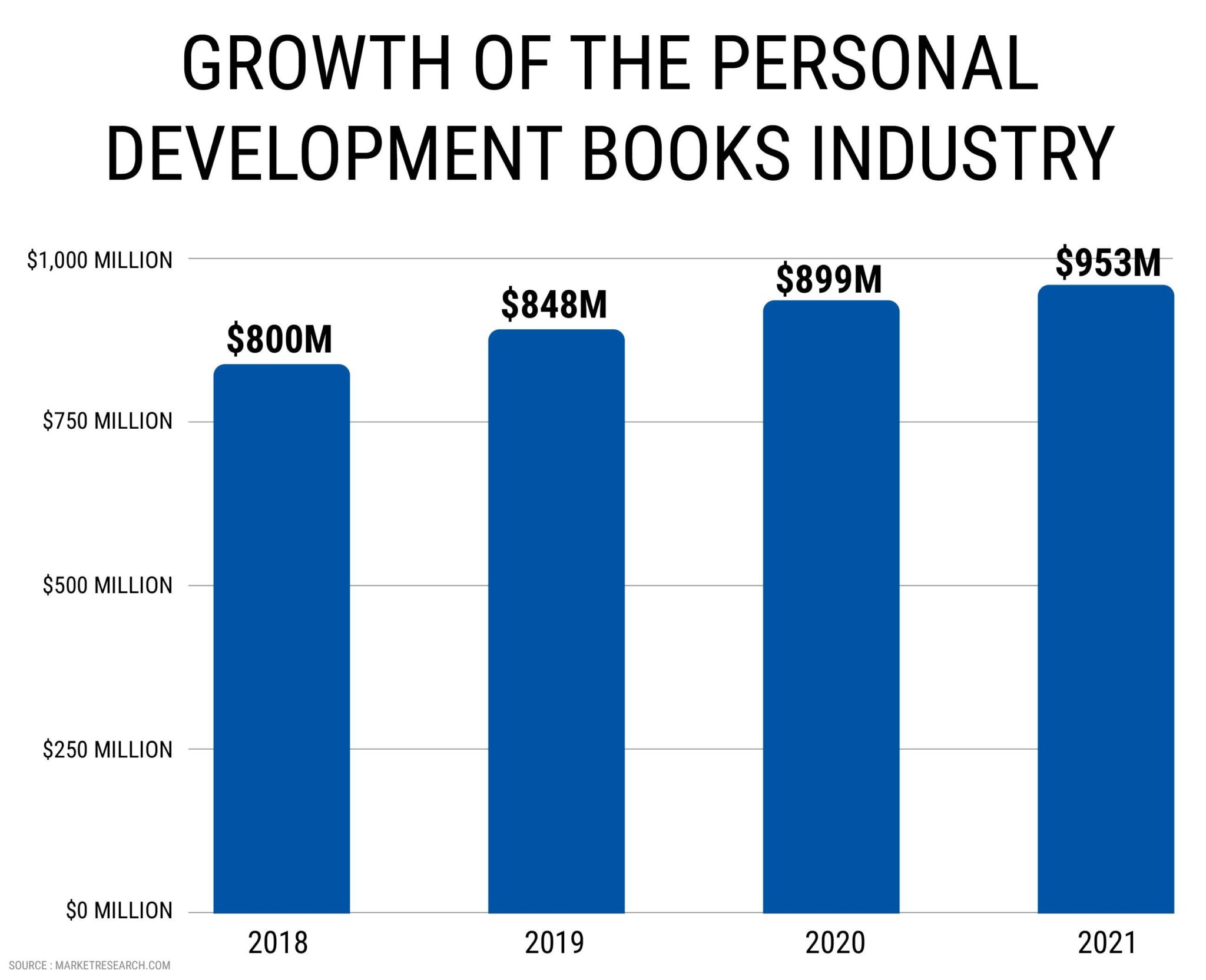 GROWTH OF THE PERSONAL DEVELOPMENT BOOKS INDUSTRY