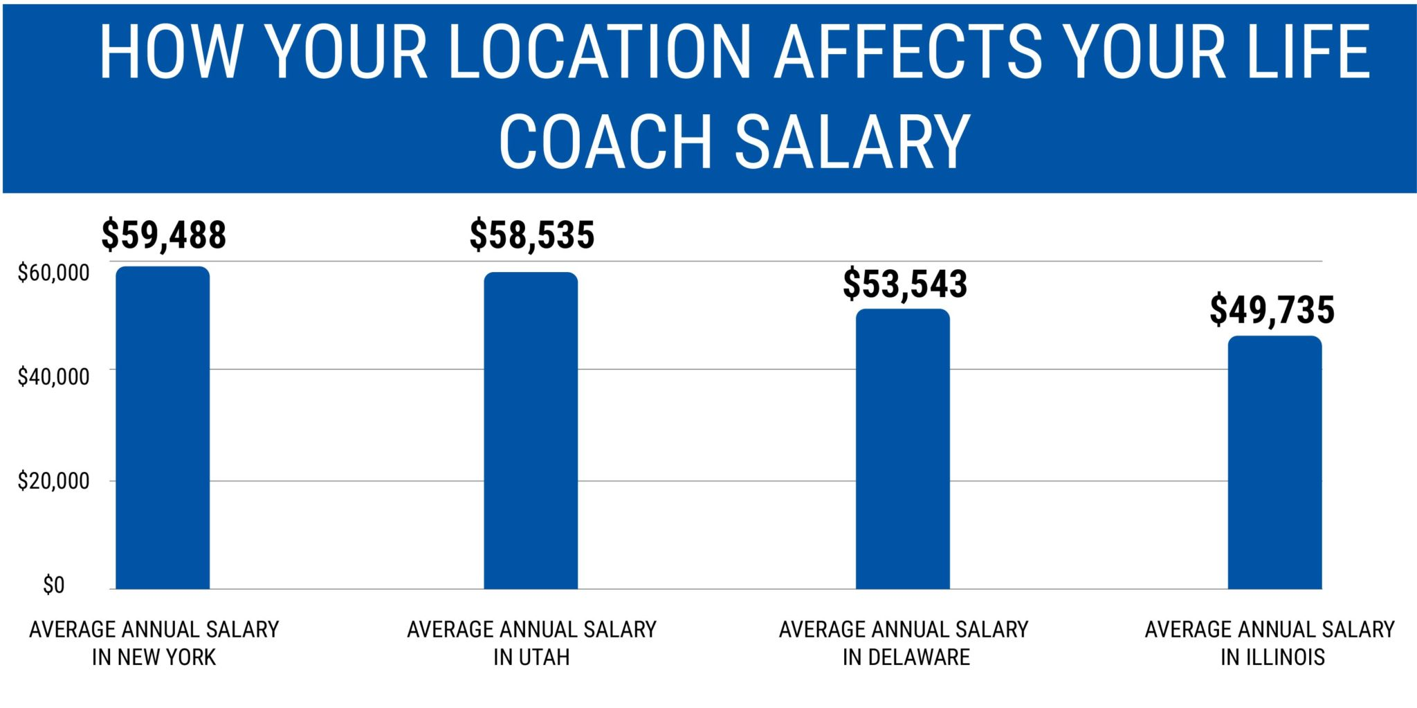 HOW YOUR LOCATION AFFECTS YOUR LIFE COACH SALARY