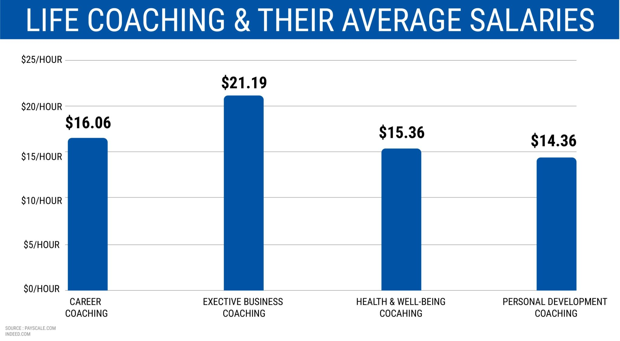 LIFE COACHING AND THEIR AVERAGE SALARIES