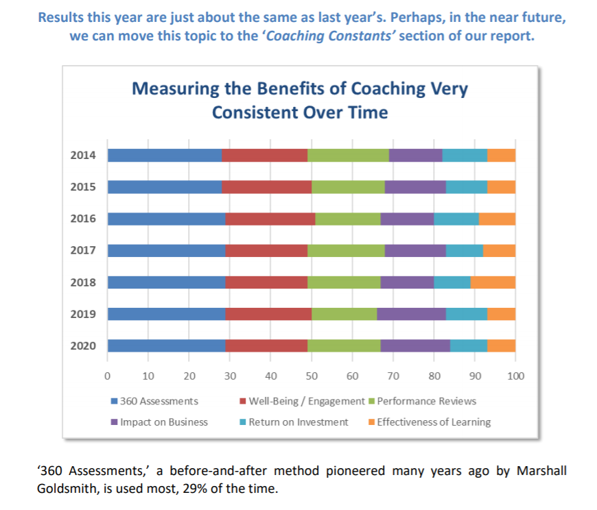MEASURING THE BENEFITS OF COACHING