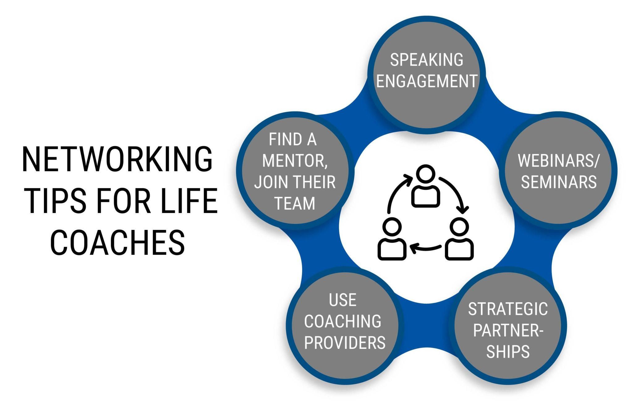 NETWORKING TIPS FOR LIFE COACHES