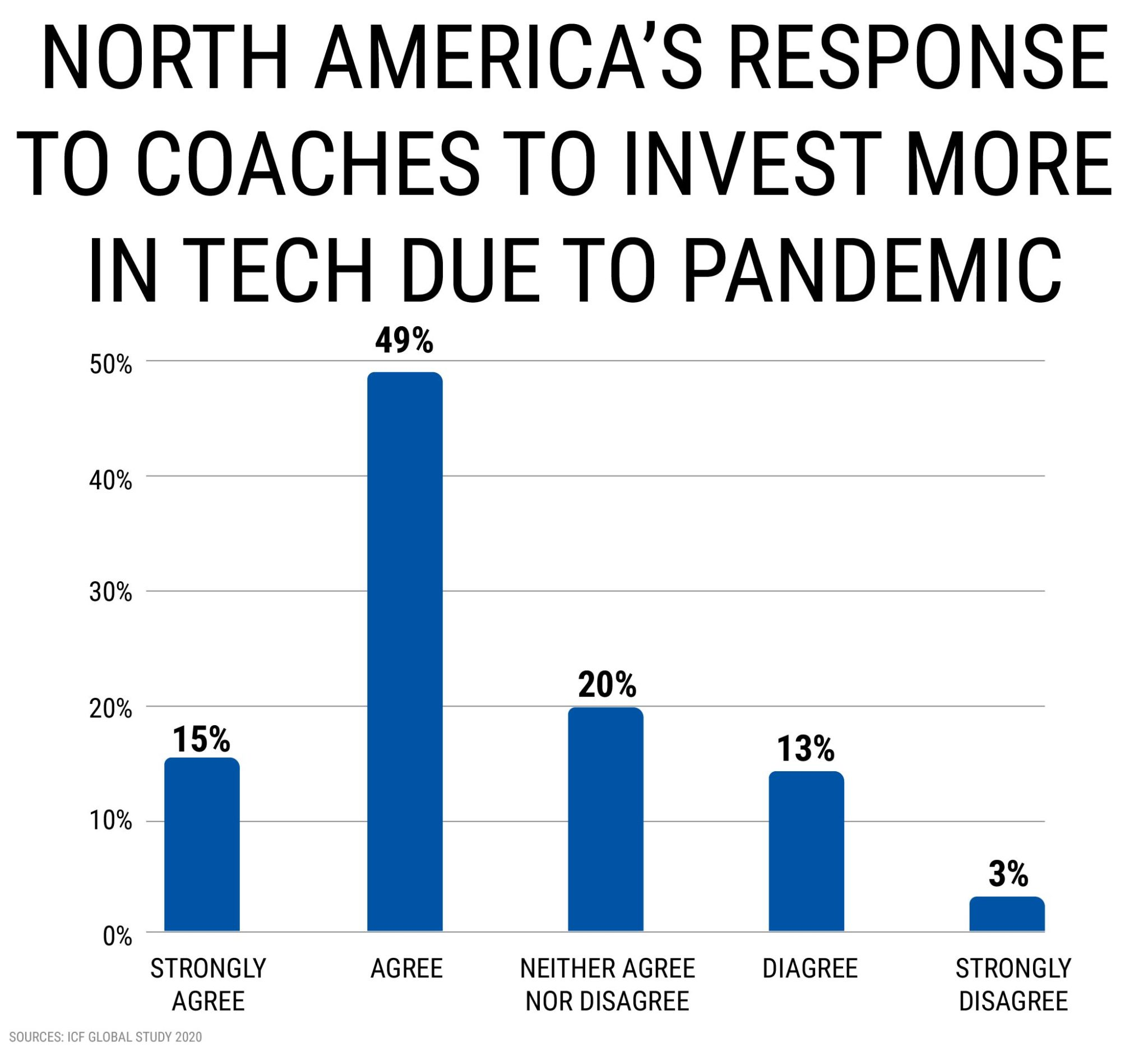 COACHES INVESTMENT IN TECH DUE TO PANDEMIC