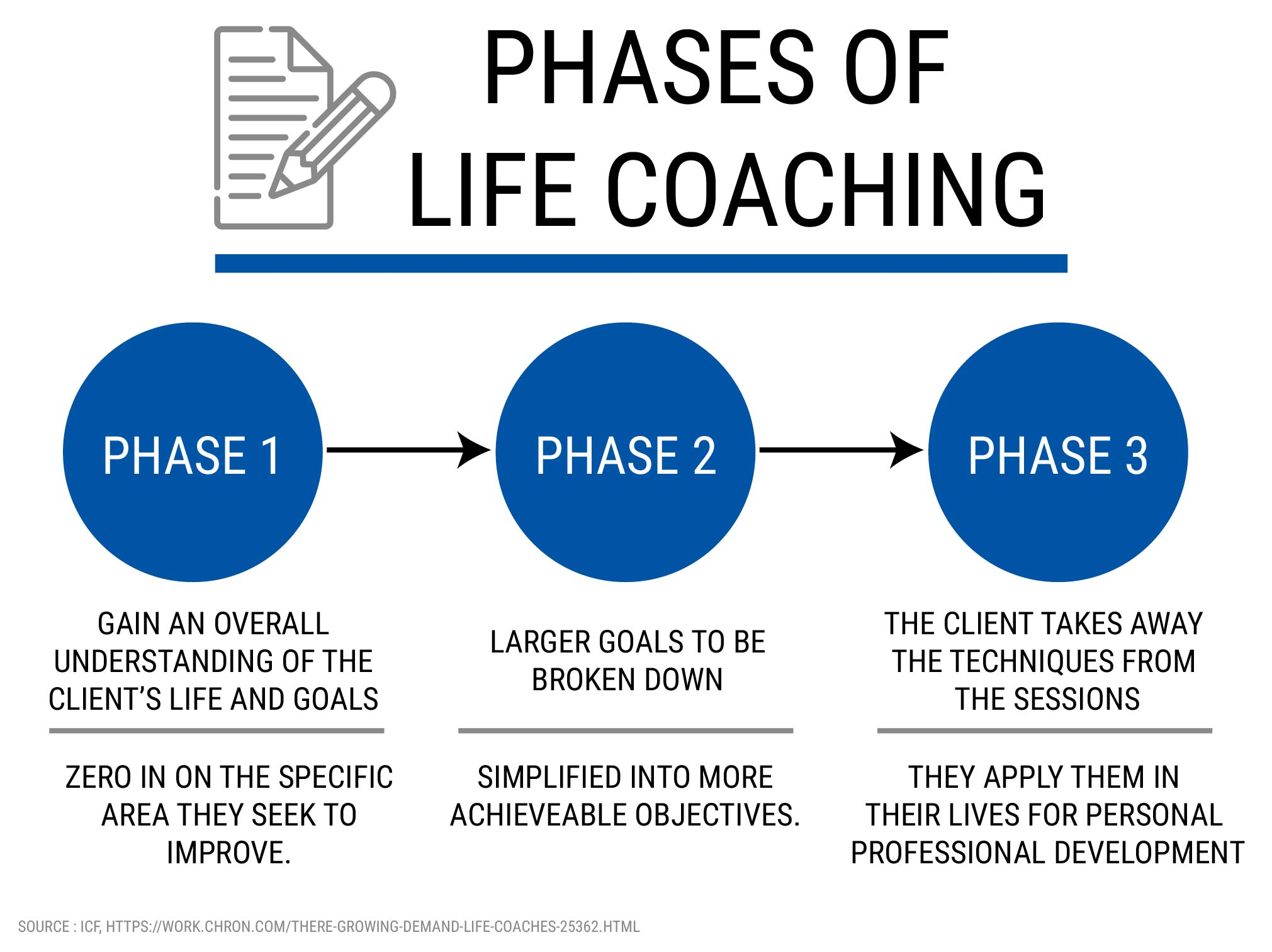 PHASES OF LIFE COACHING