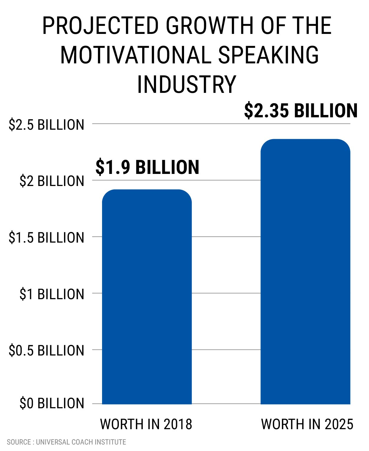 PROJECTED GROWTH OF THE MOTIVATIONAL SPEAKING INDUSTRY