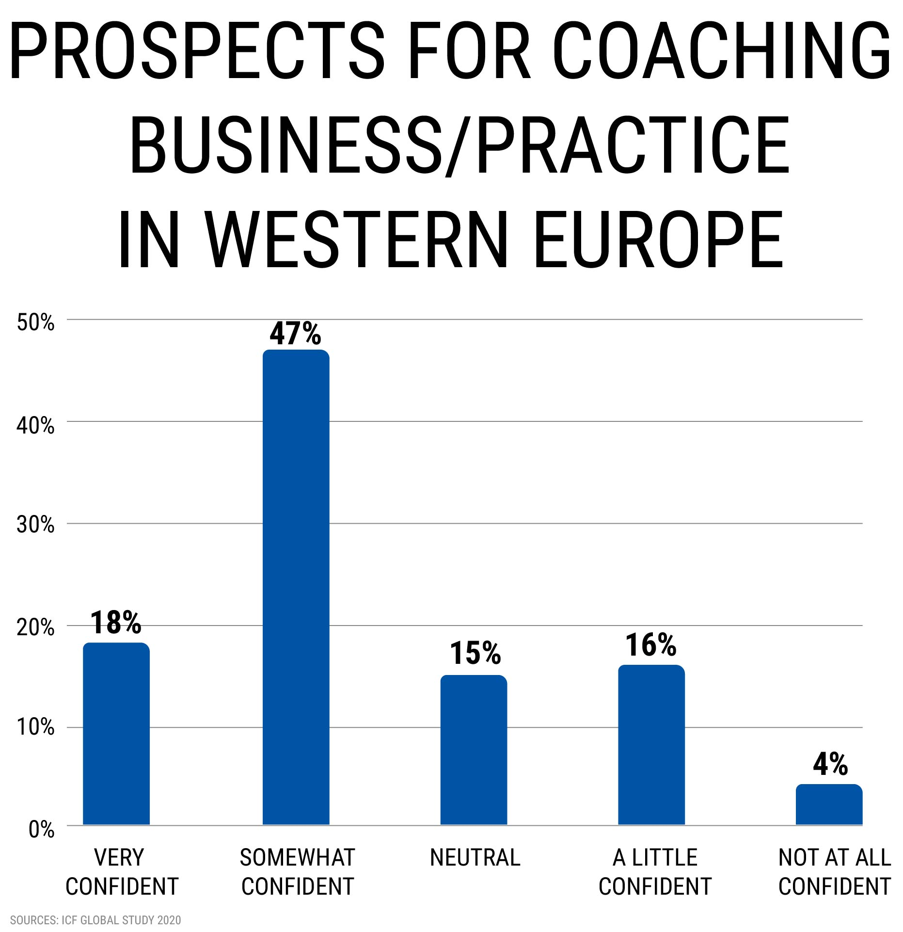 PROSPECTS FOR COACHING BUSINESS/PRACTICE IN WESTERN EUROPE