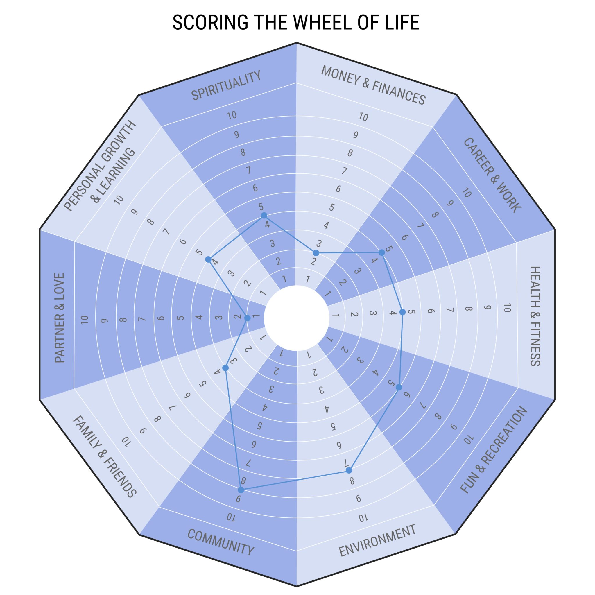 SCORING THE WHEEL OF LIFE