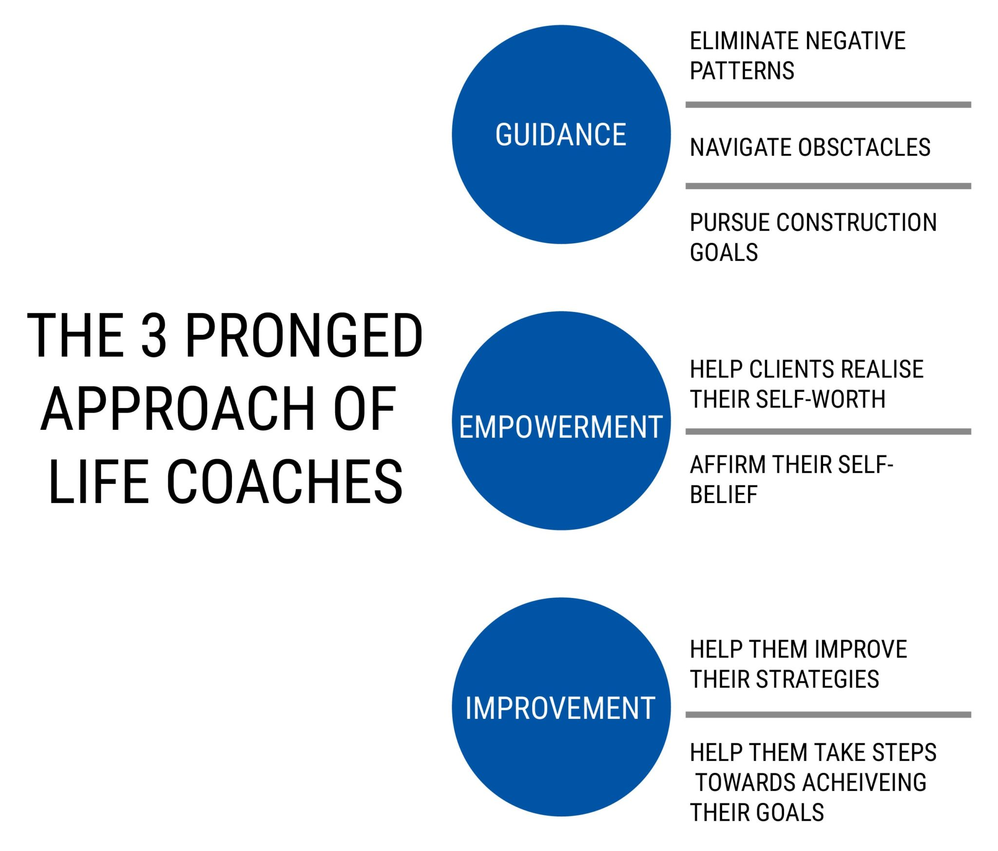 THE 3 PRONGED APPROACH OF LIFE COACHES