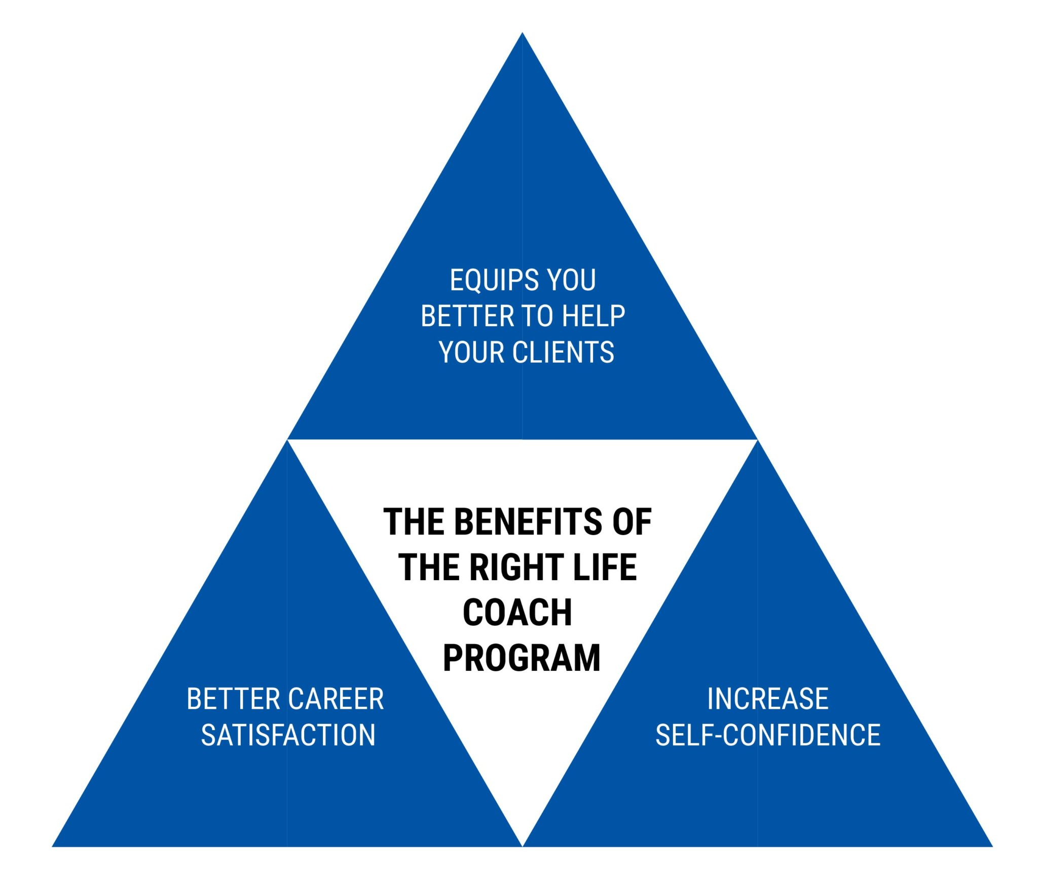 THE BENEFITS OF THE RIGHT LIFE COACHING PROGRAM