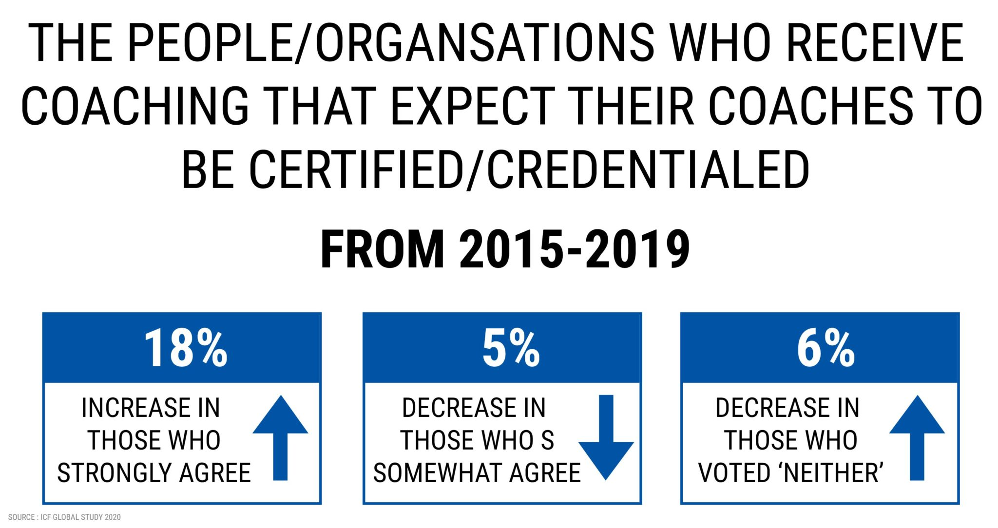 THE PEOPLE /ORGANISATIONS WHO RECEIVE COACHING THAT ECXPECT THEIR COACHES TO BE CERTIFIED/CREDENTIALED