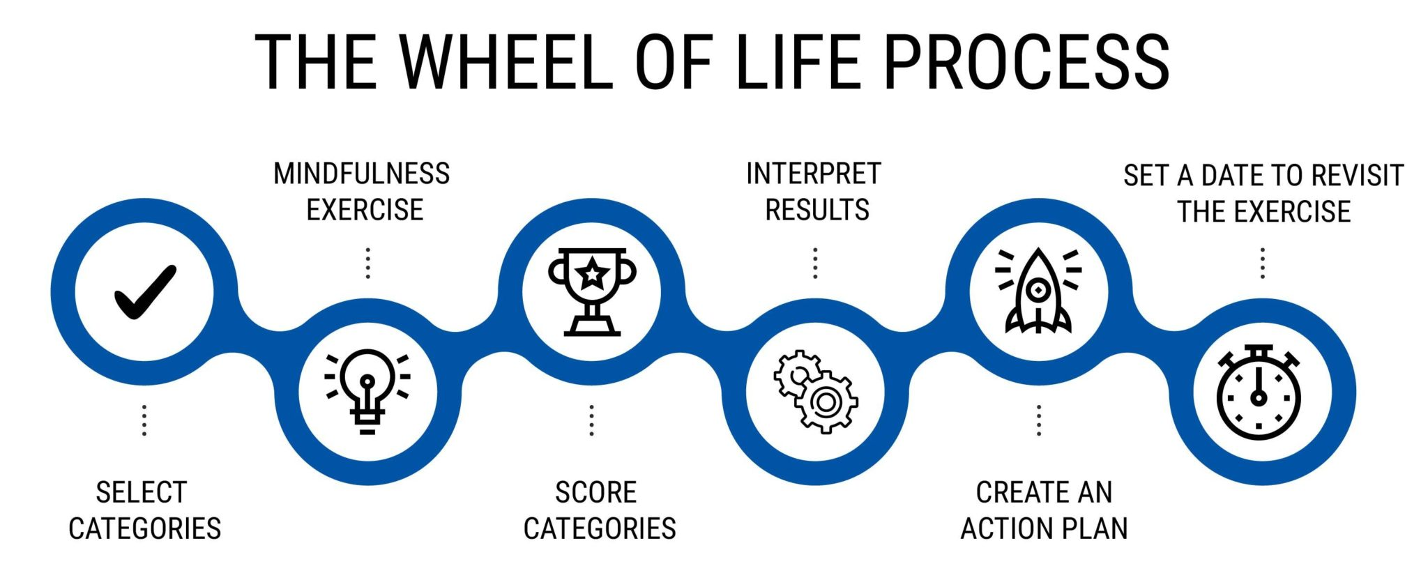 THE WHEEL OF LIFE PROCESS