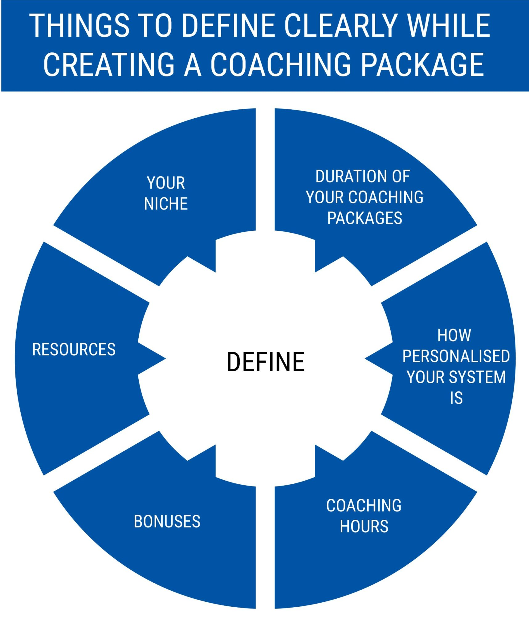 THINGS TO DEFINE CLEARLY WHILE CREATING A COACHING PACKAGE