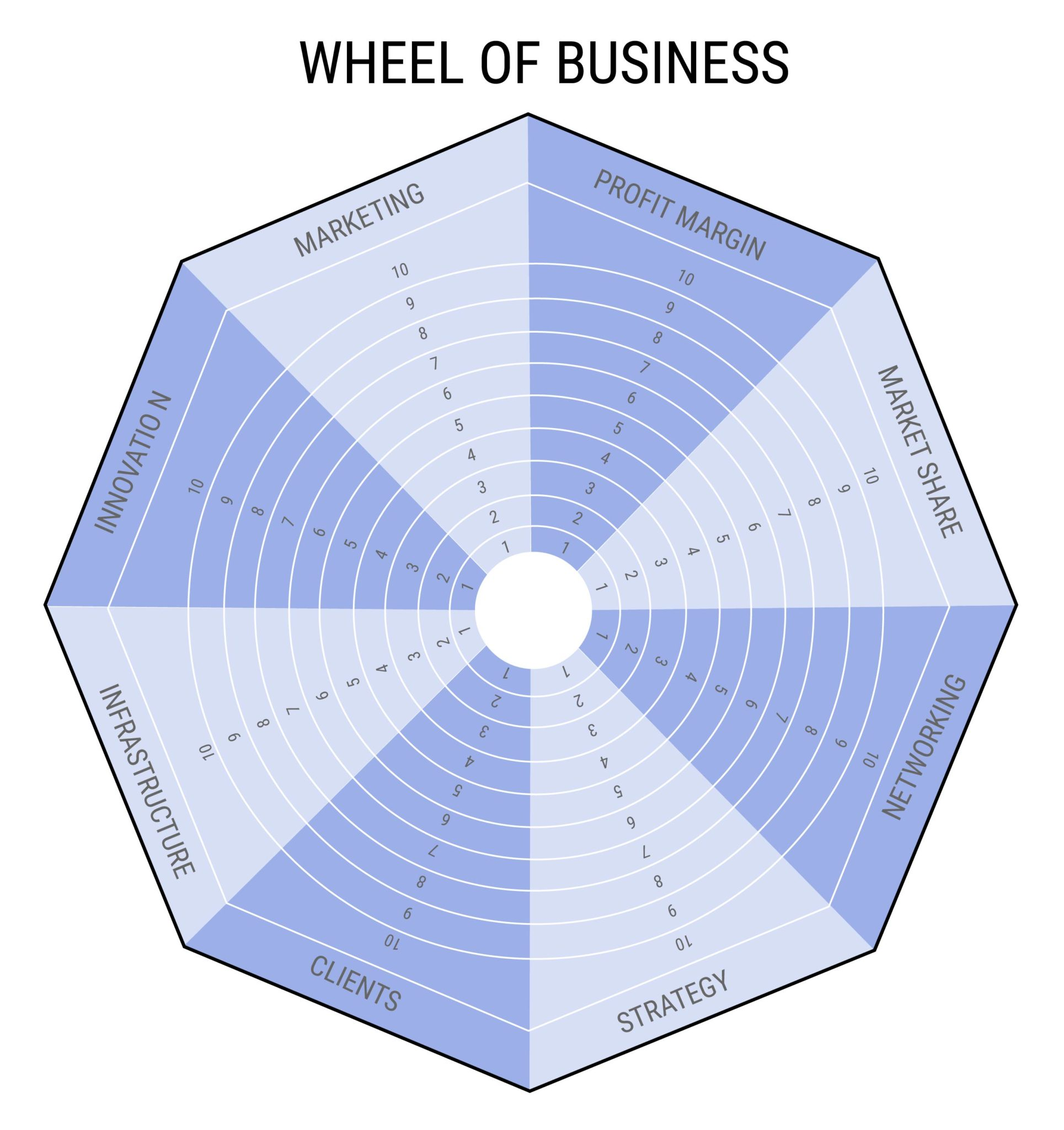 WHEEL OF BUSINESS