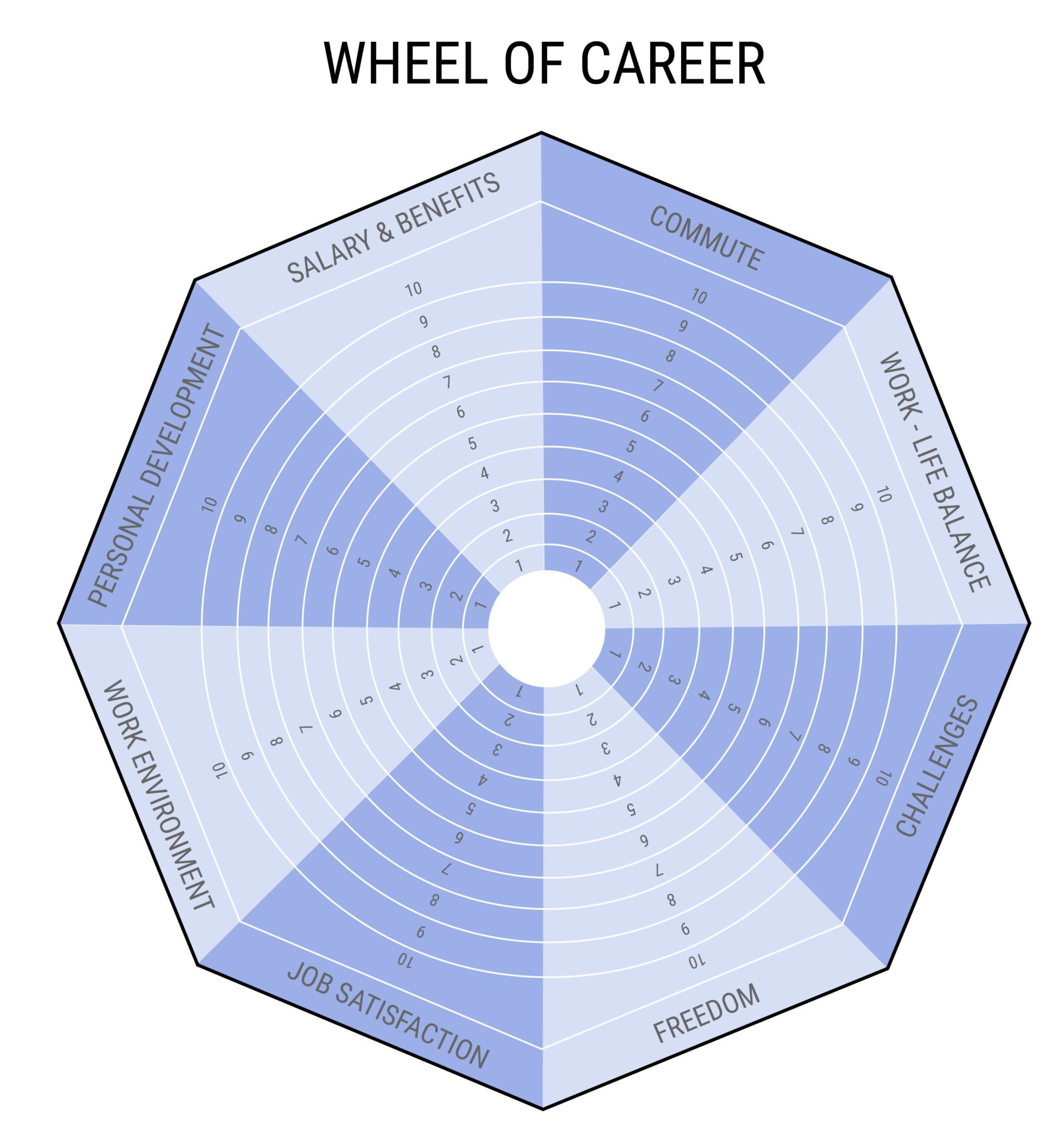 WHEEL OF CAREER