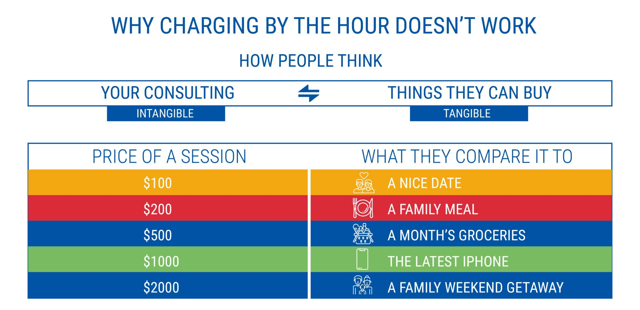 WHY CHARGING BY THE HOUR DOESN'T WORK