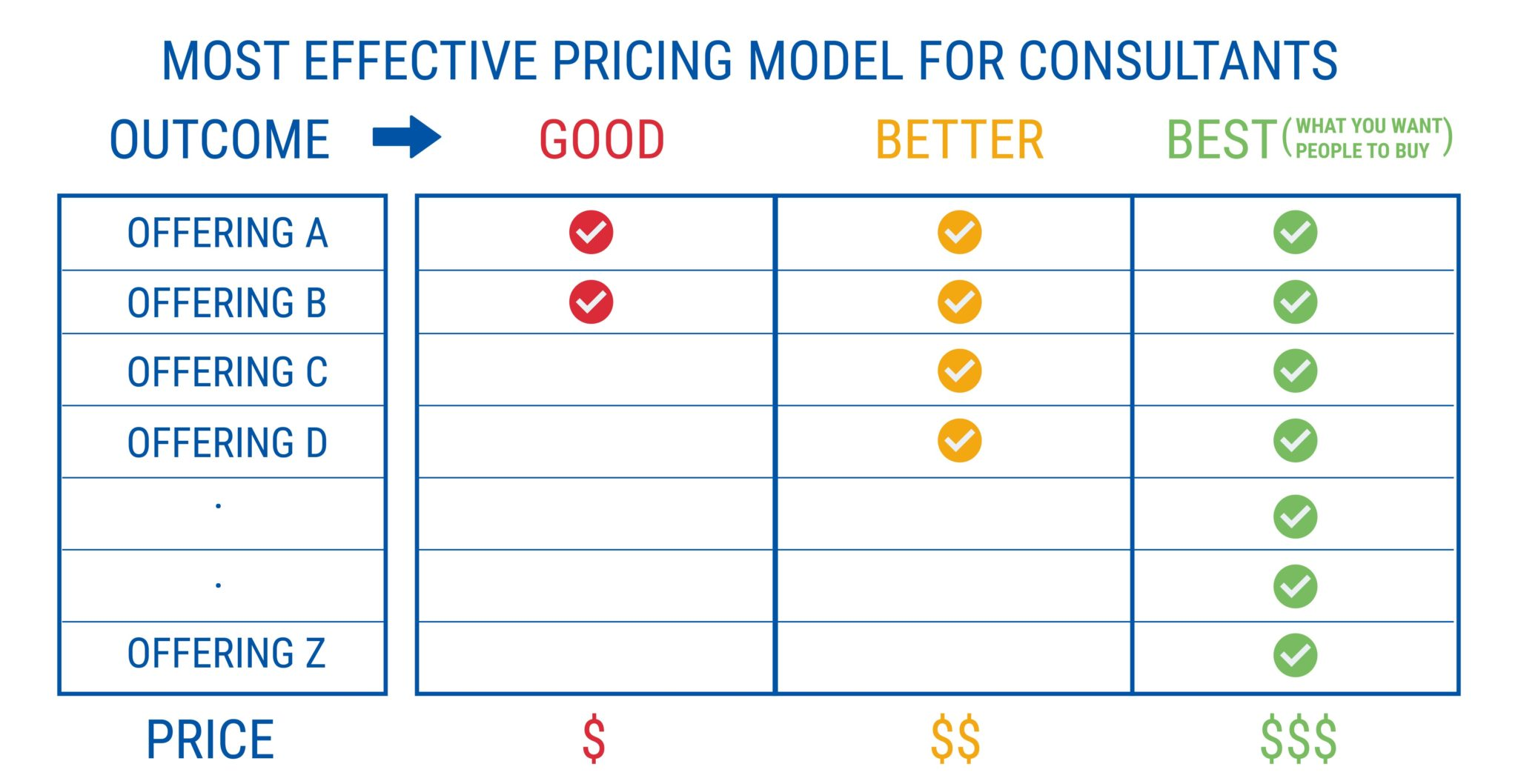 MOST EFFECTIVE PRICING MODEL FOR CONSULTANTS
