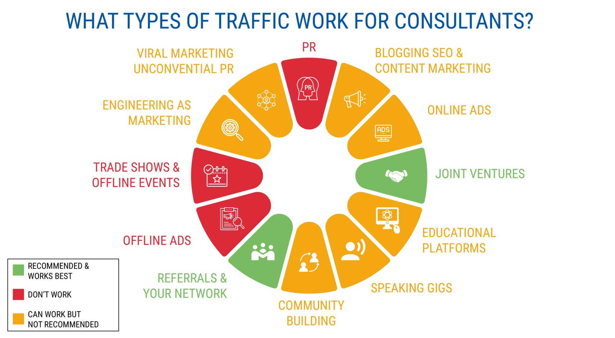WHAT TYPES OF TRAFFIC WORK FOR CONSULTANTS