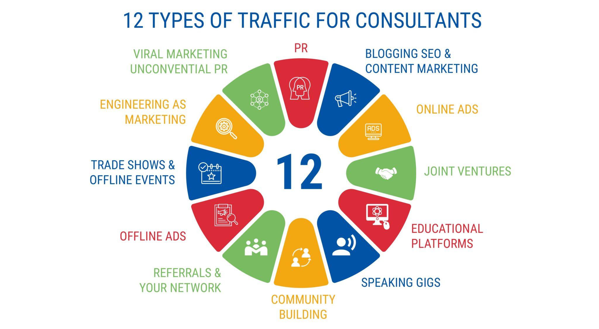 12 TYPES OF TRAFFIC FOR CONSULTANTS