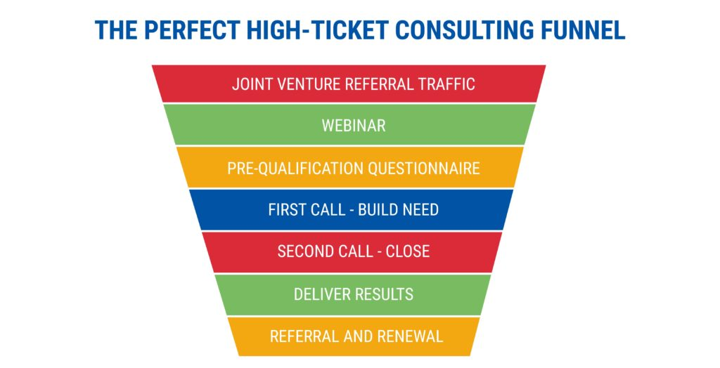 THE PERFECT HIGH-TICKET CONSULTING FUNNEL