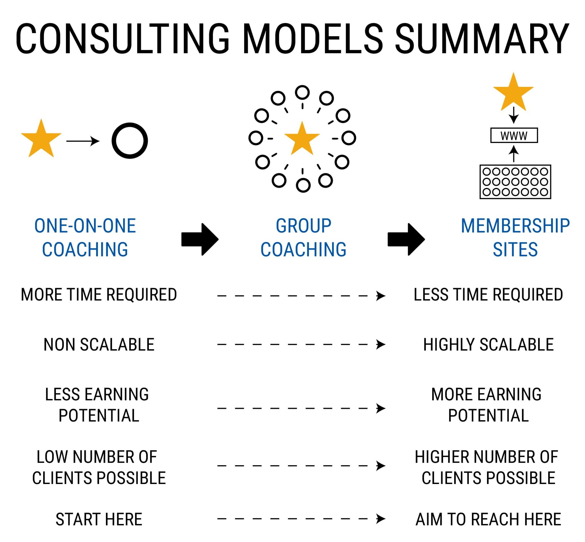 CONSULTING MODELS SUMMARY