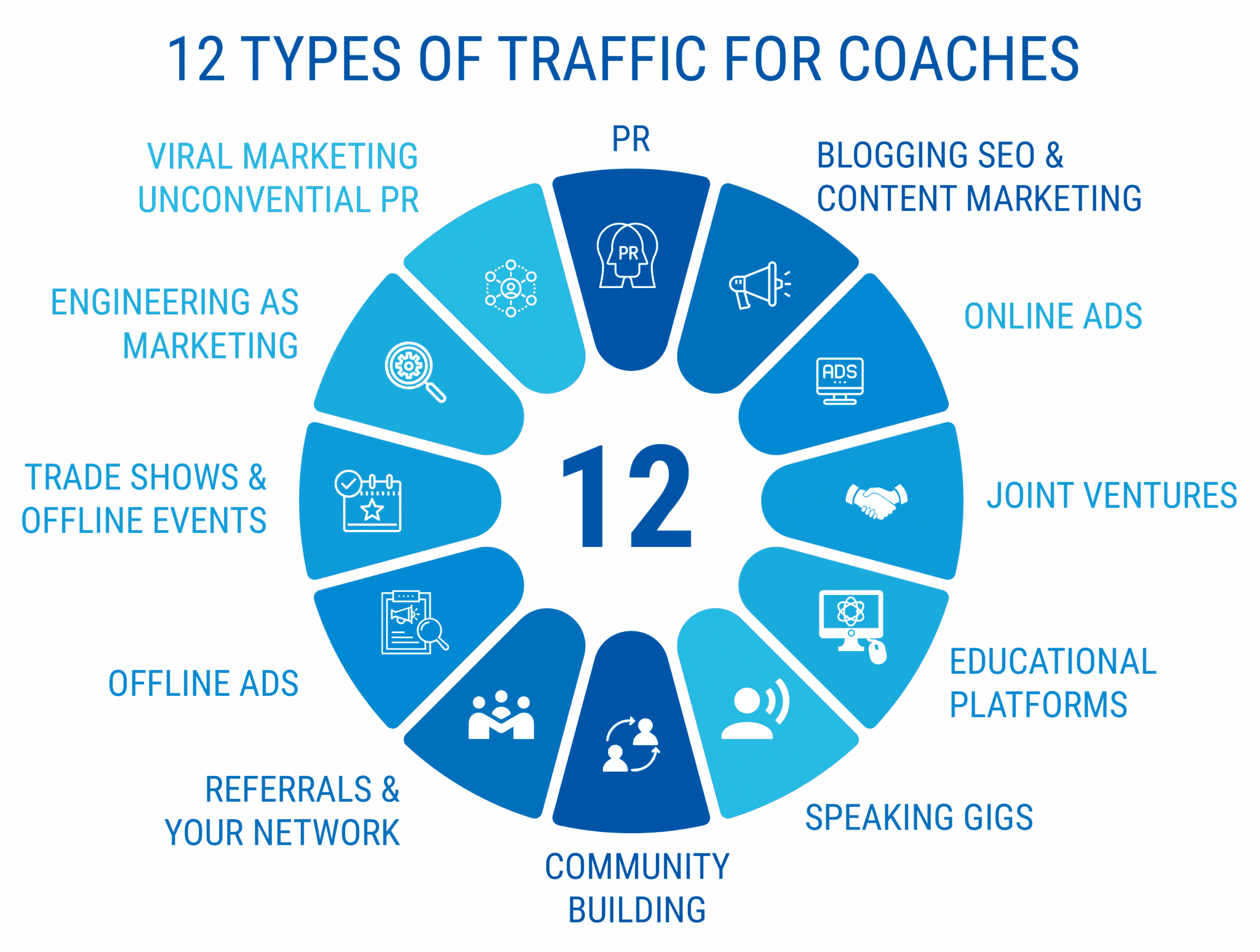 12 types of traffic for coaches - starting a coaching business while working full-time