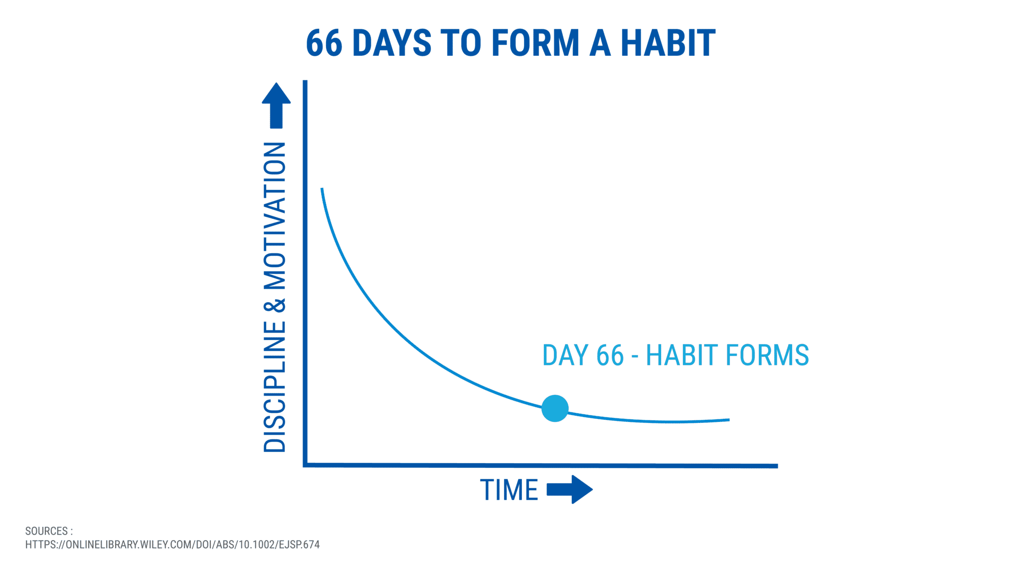 66 days to form a habit - starting a coaching business while working full-time