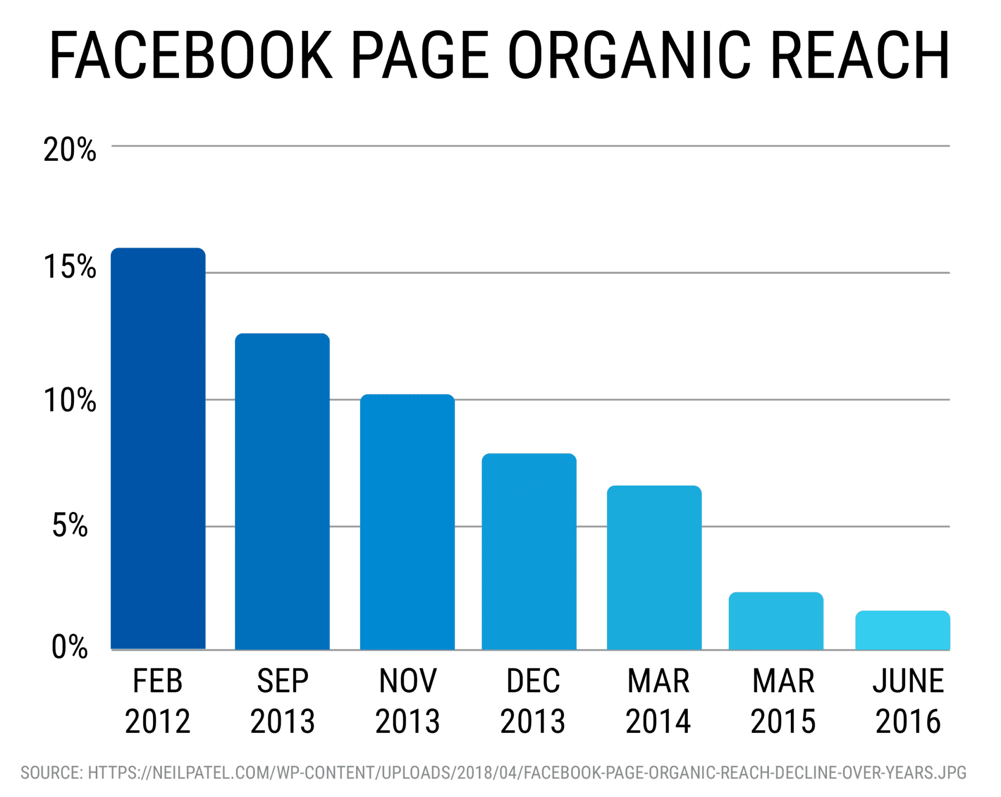 Facebook page organic reach - start a successful online coaching business