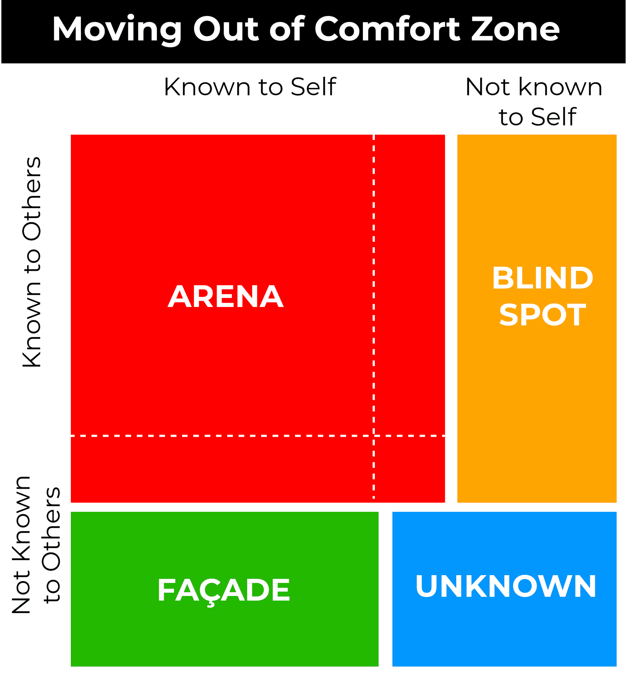 MOVING OUT OF COMFORT ZONE