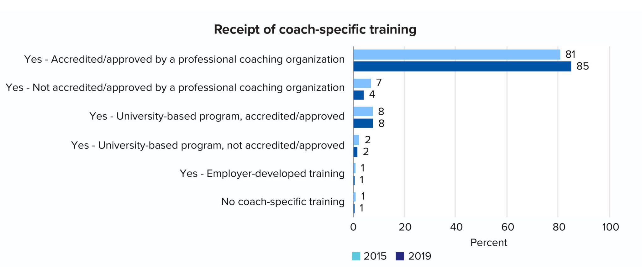 RECEIPT OF COACH-SPECIFIC TRAINING
