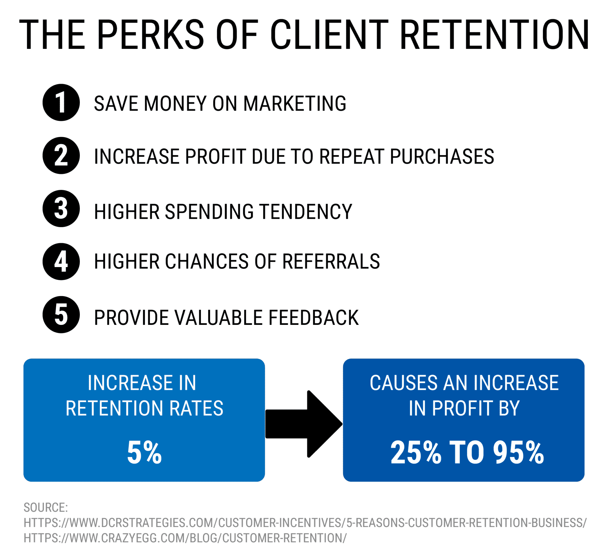 the perks of client retention - start a successful online coaching business