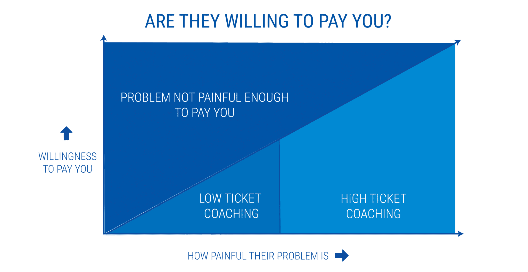 are they willing to pay you - starting a coaching business while working full-time