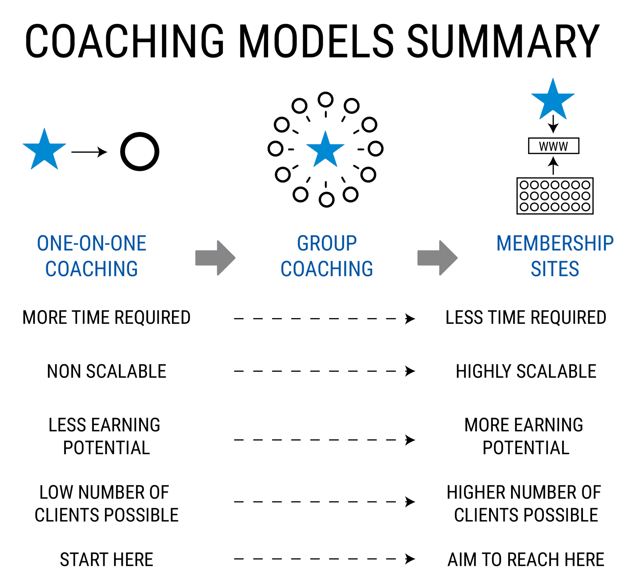 coaching models summary - start a successful online coaching business