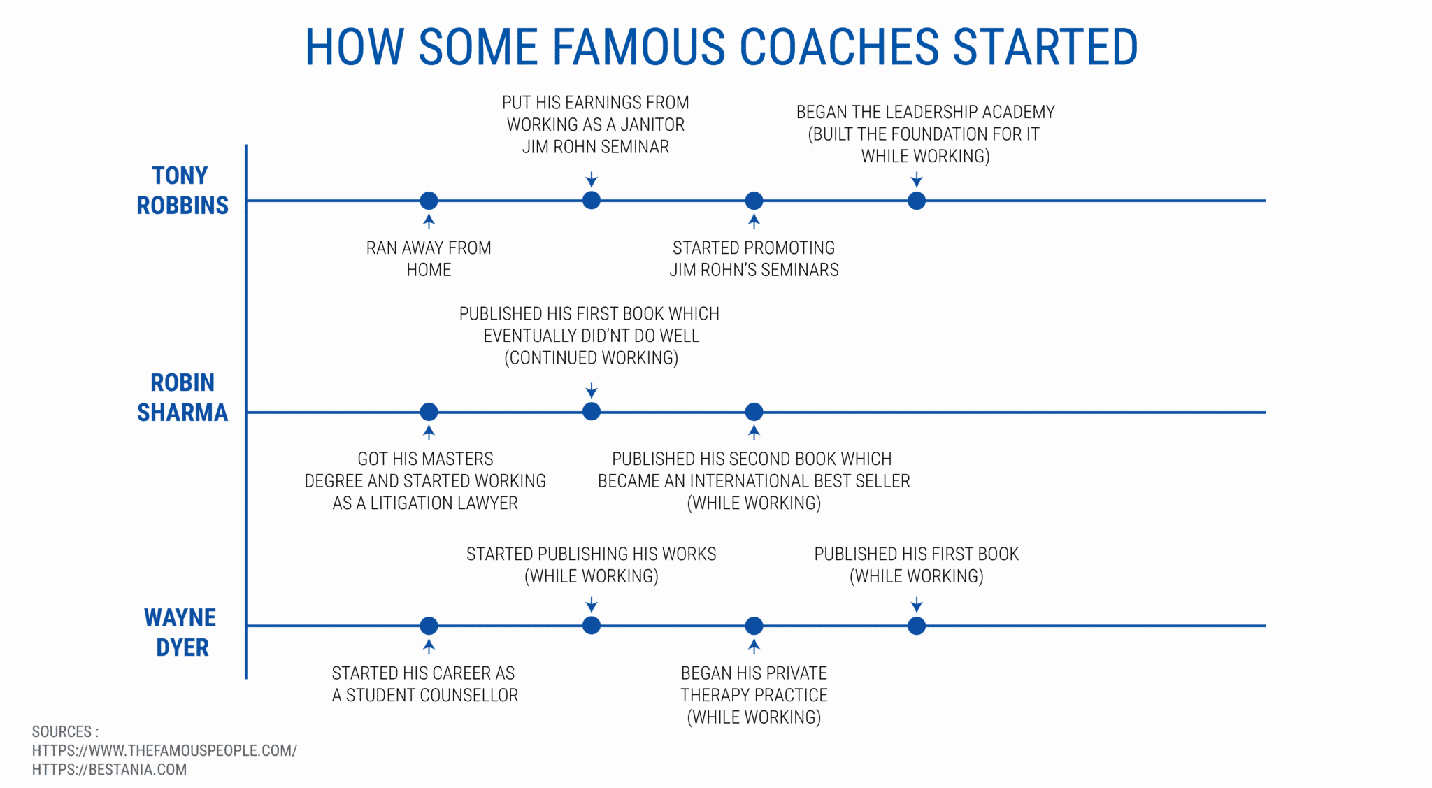 how some famous coaches started - starting a coaching business while working full-time