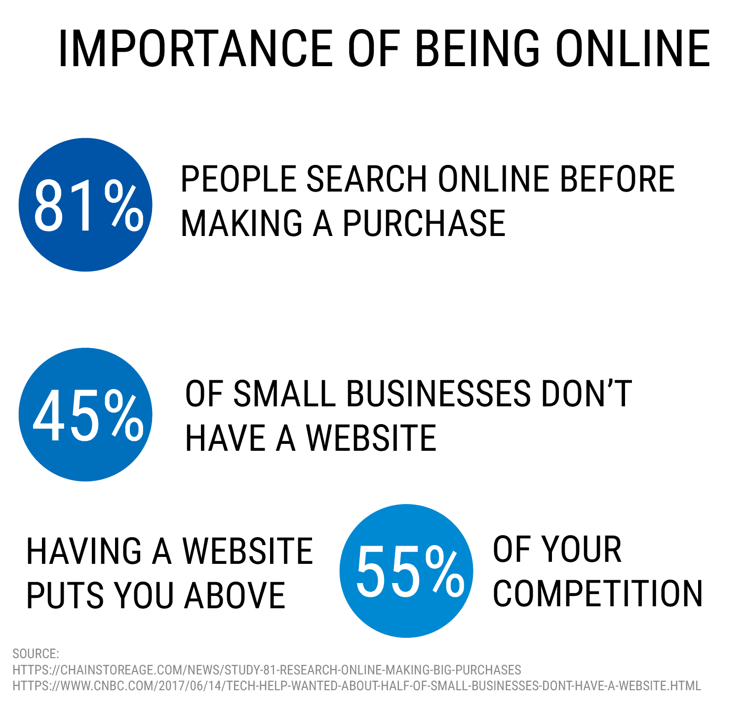 importance of being online - start a successful online coaching business