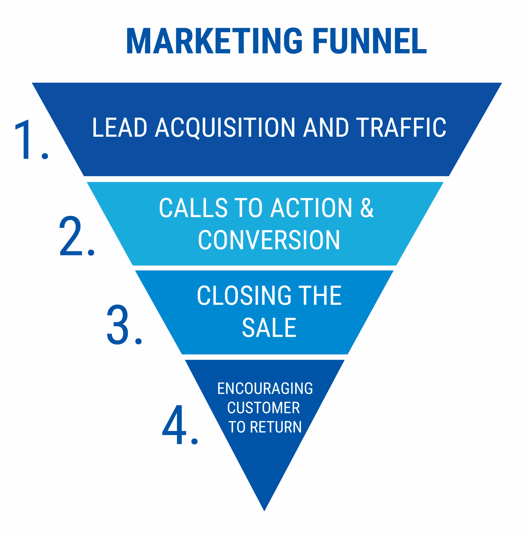 marketing funnel - starting a coaching business while working full-time