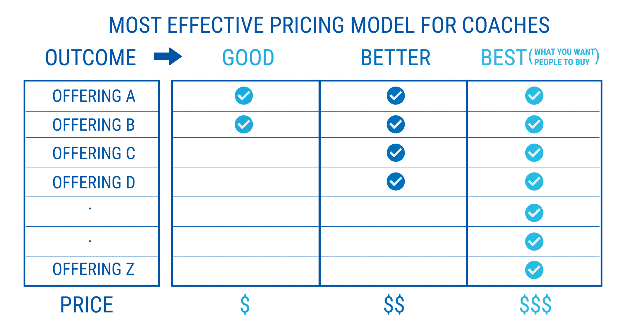 most effective pricing model for coaches - starting a coaching business while working full-time