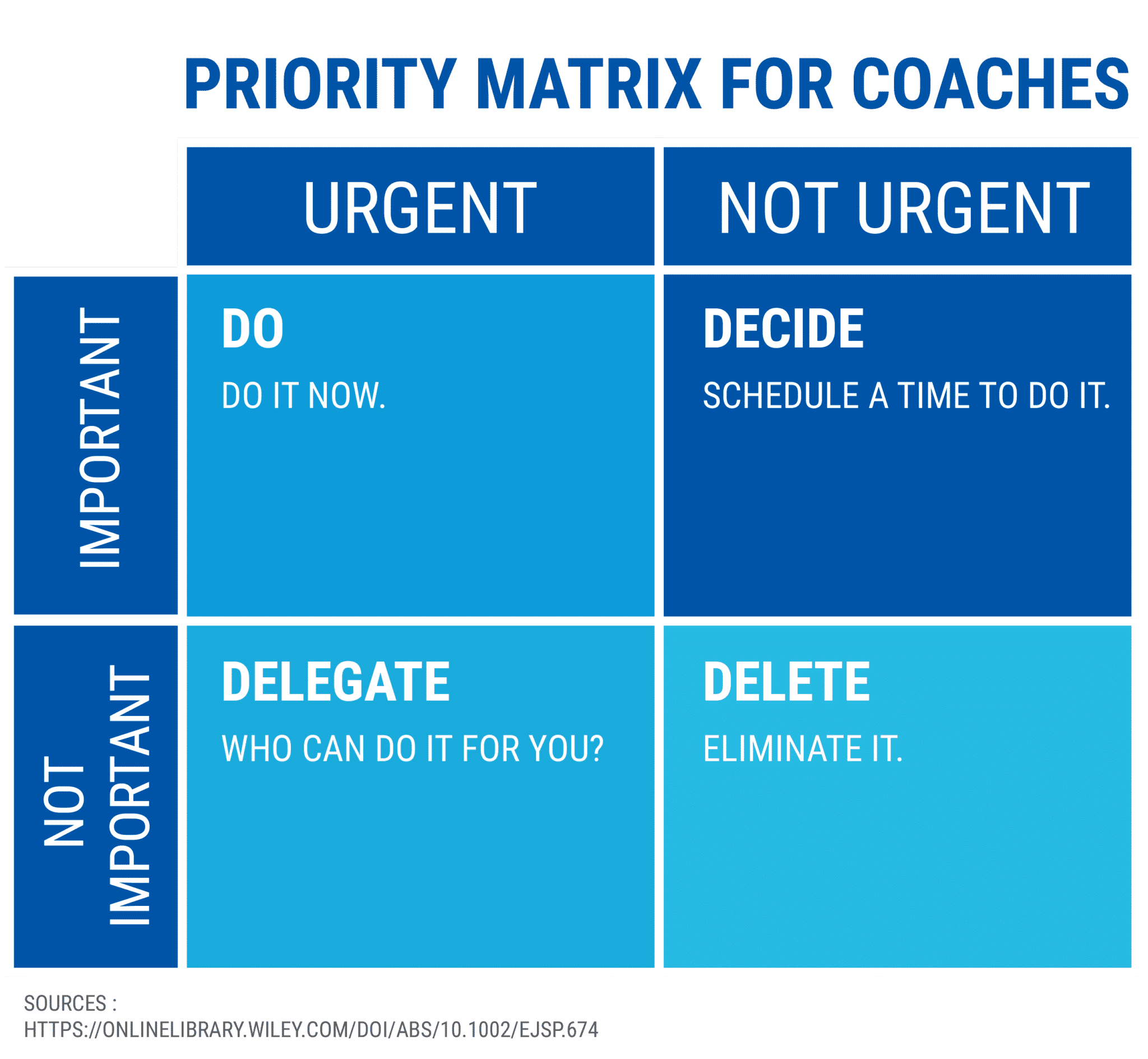 priority matrix for coaches - staring a coaching business while working full-time
