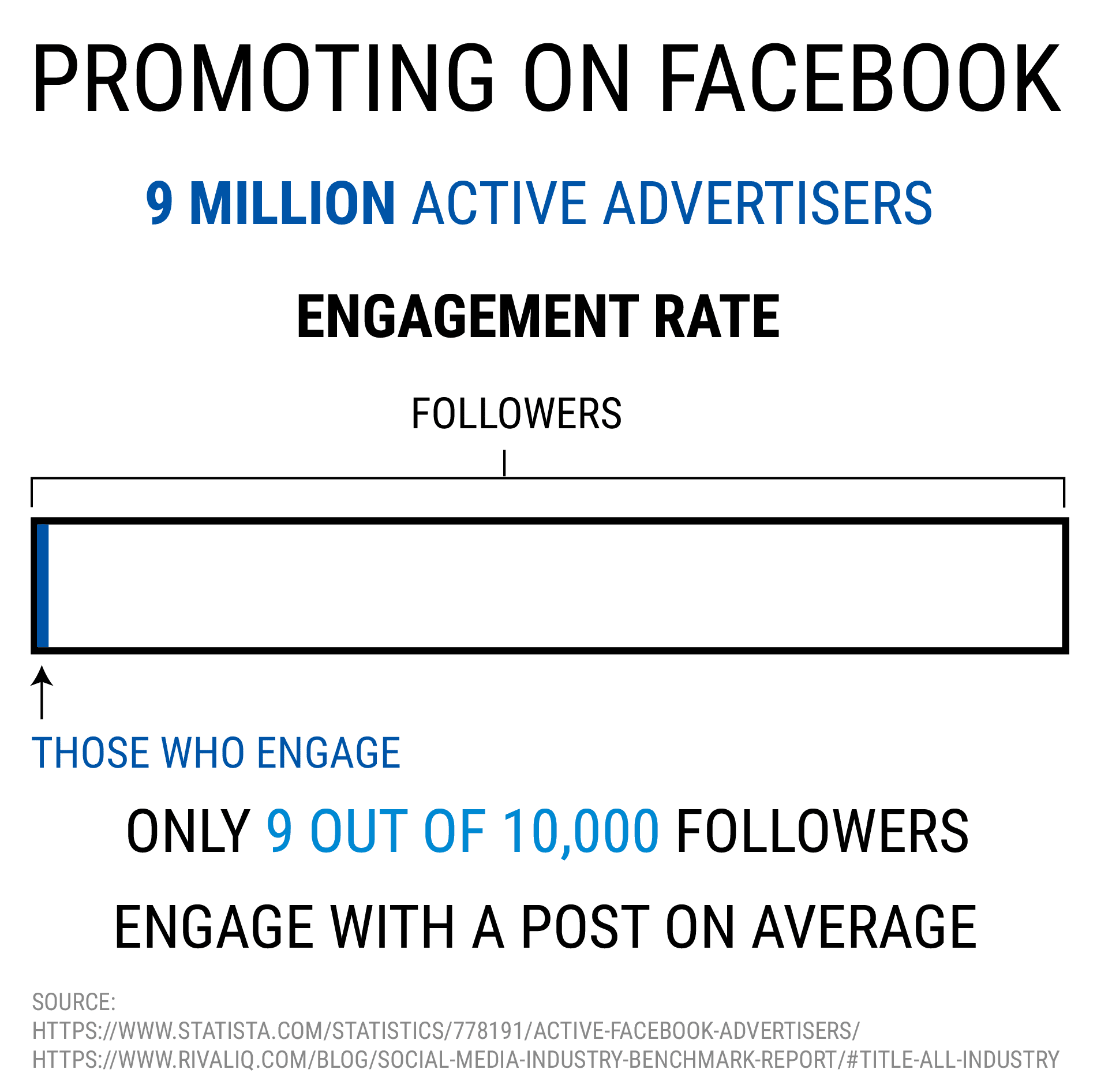 promoting on facebook - start a successful online coaching business