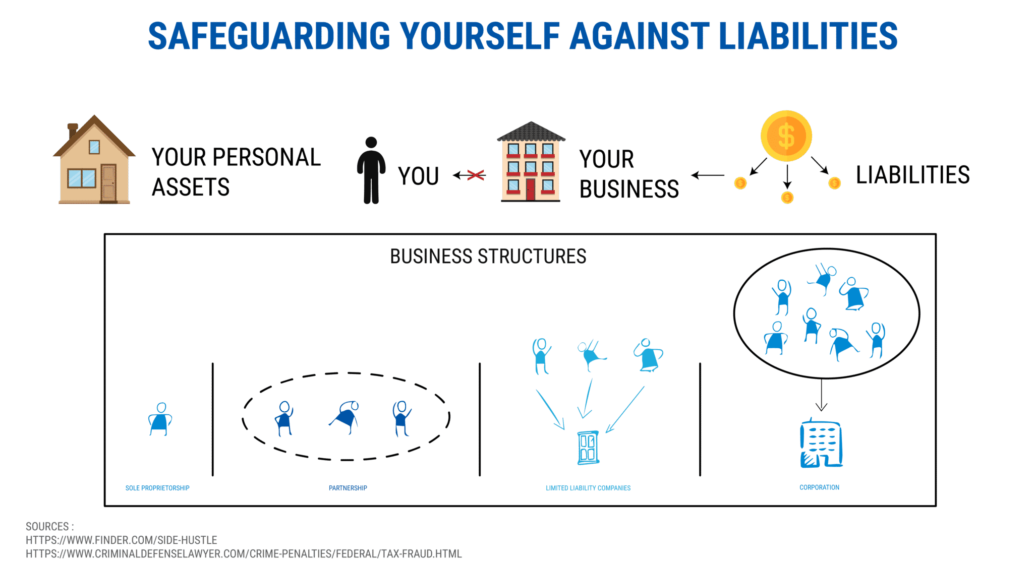 safeguarding yourself against liabilities - starting a coaching business