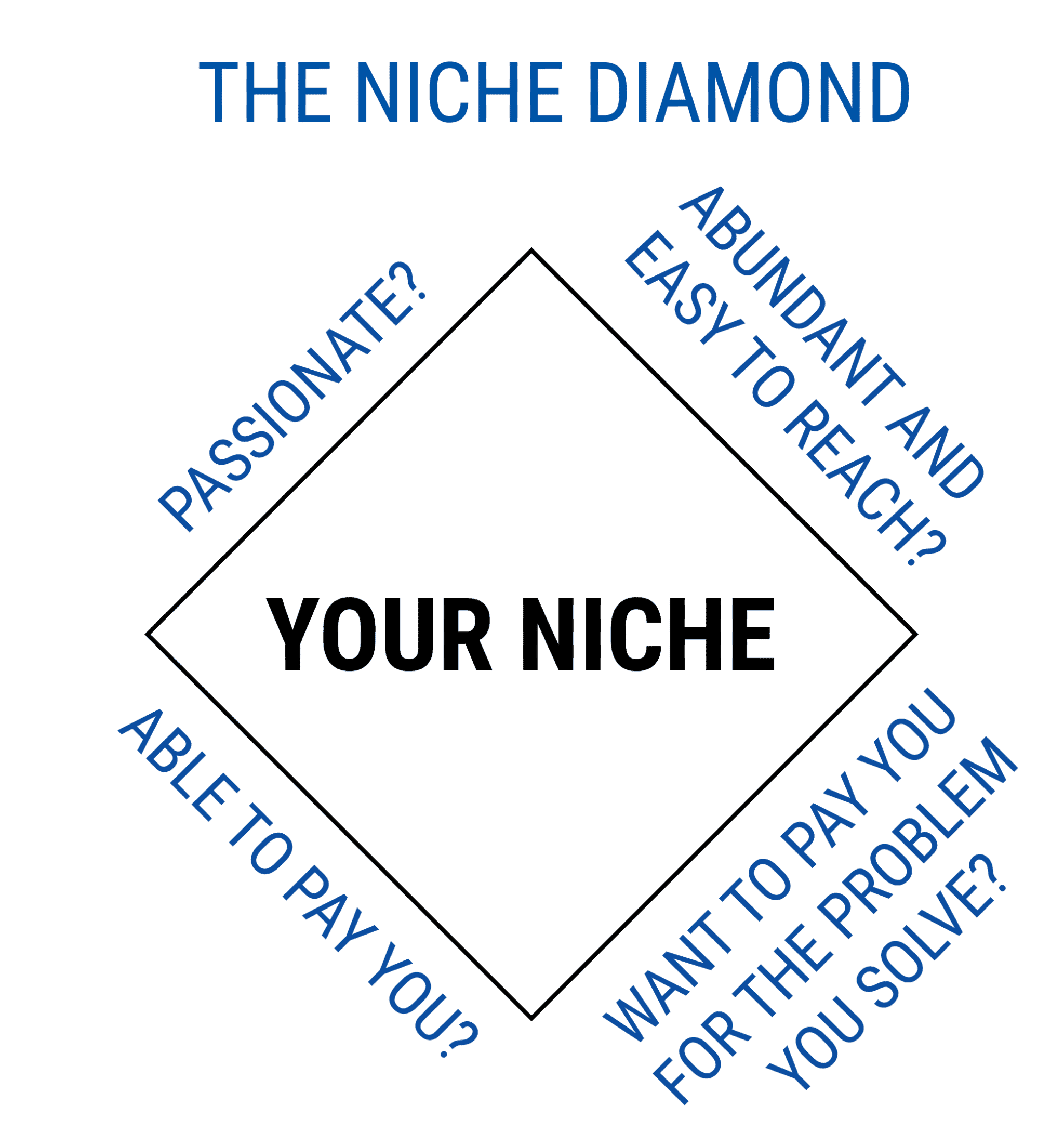 the niche diamond - starting a coaching business while working full-time