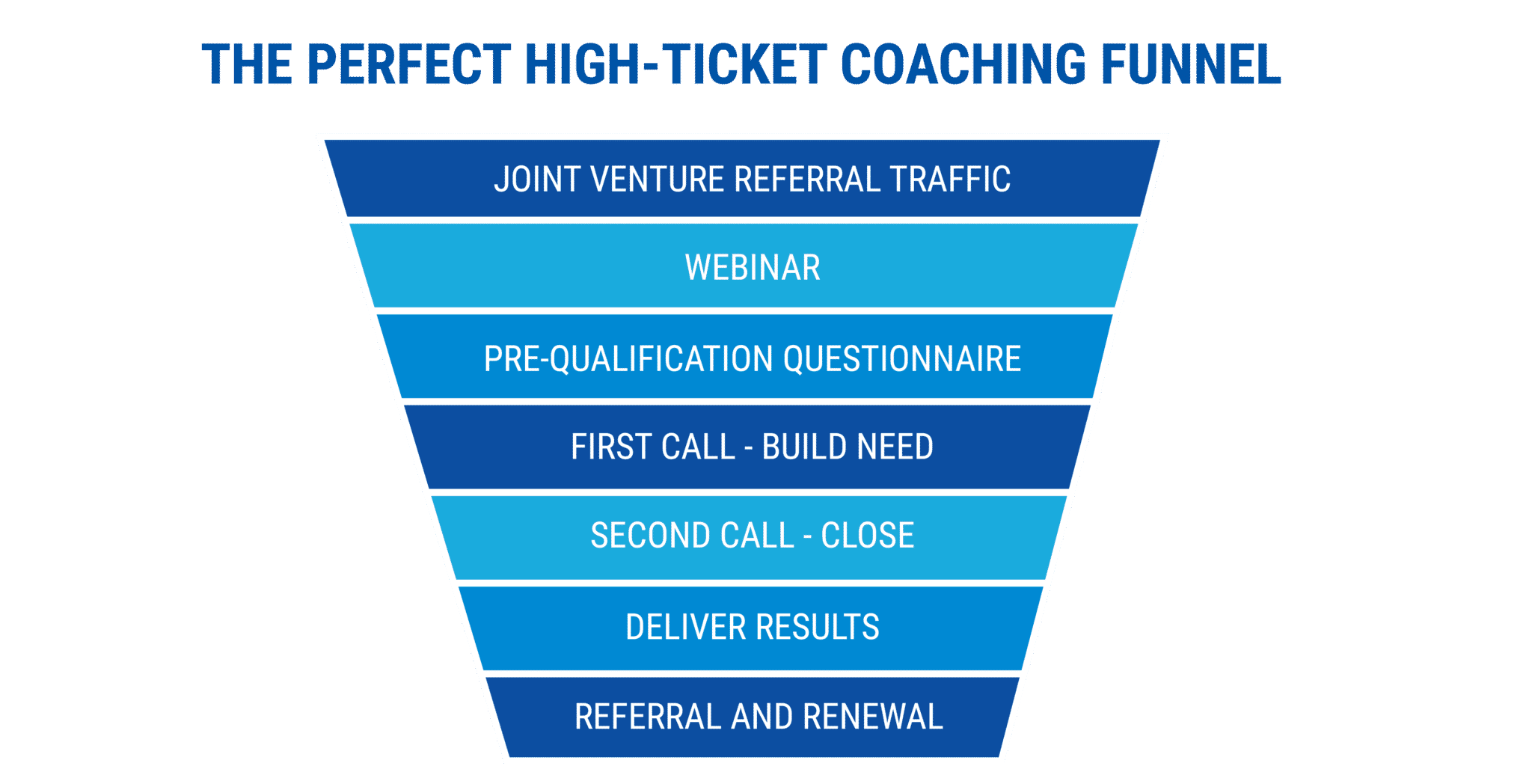 the perfect high-ticket coaching funnel - starting a coaching business while working full-time