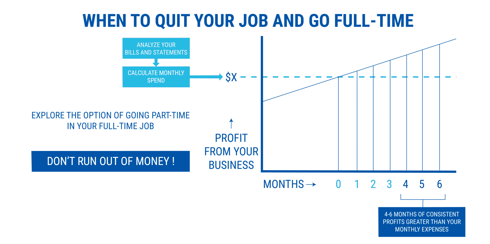 when to quit your job and go full-time - staring a coaching business while working full-time
